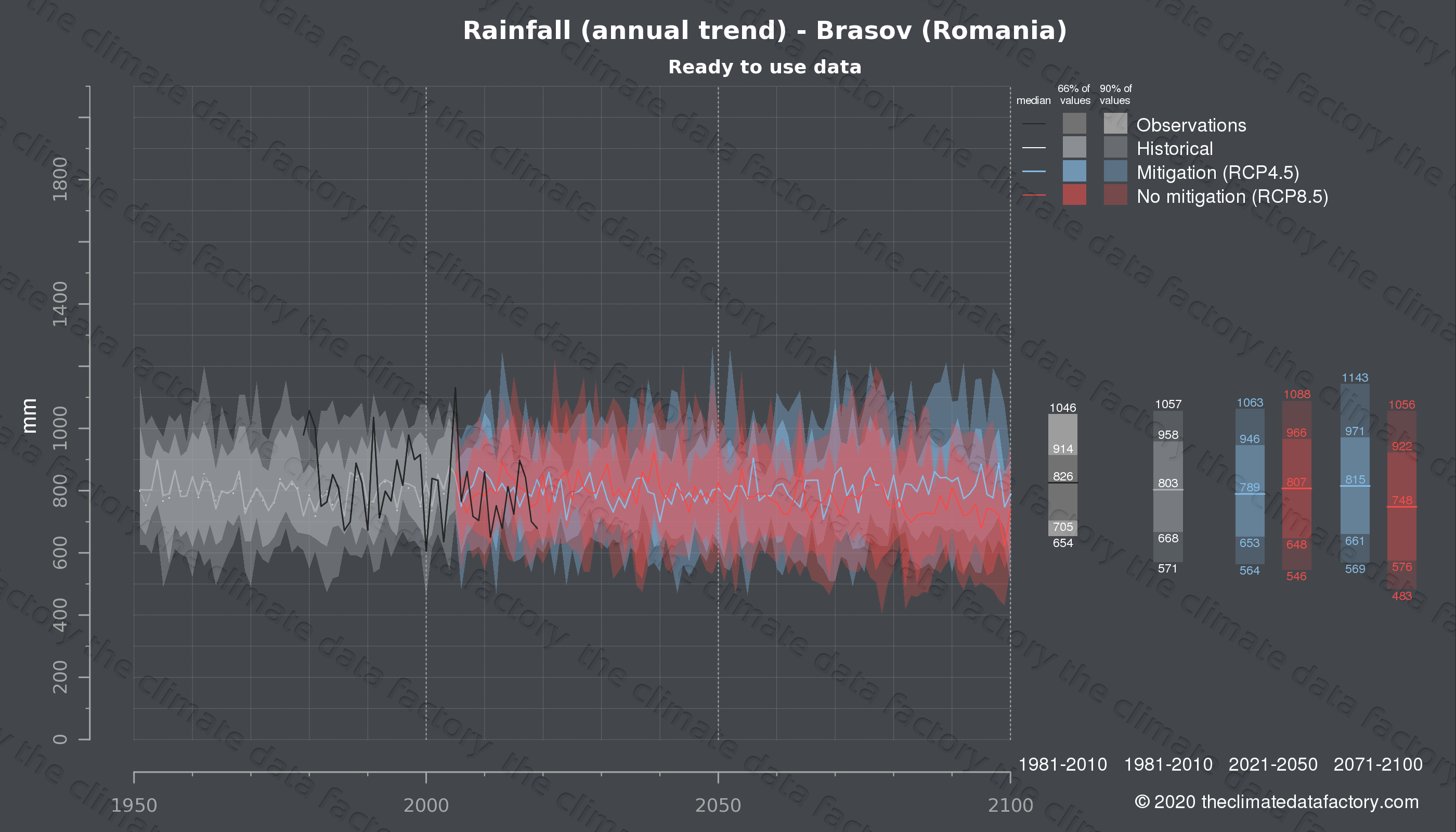 Graphic of projected rainfall for Brasov (Romania) under two climate change mitigation policy scenarios (RCP4.5, RCP8.5). Represented climate data are processed (bias-adjusted and quality controlled) data from IPCC models. https://theclimatedatafactory.com