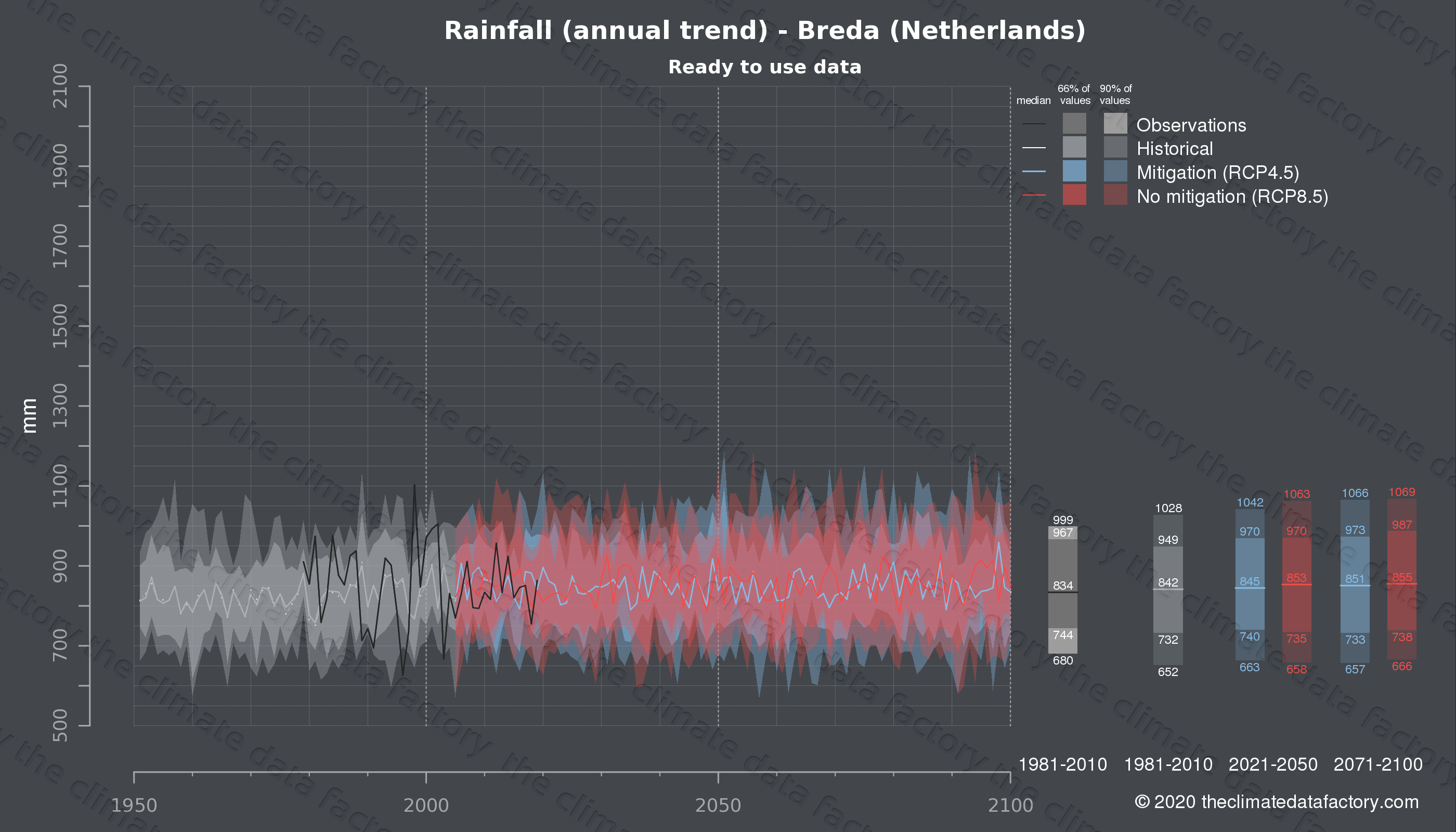 Graphic of projected rainfall for Breda (Netherlands) under two climate change mitigation policy scenarios (RCP4.5, RCP8.5). Represented climate data are processed (bias-adjusted and quality controlled) data from IPCC models. https://theclimatedatafactory.com