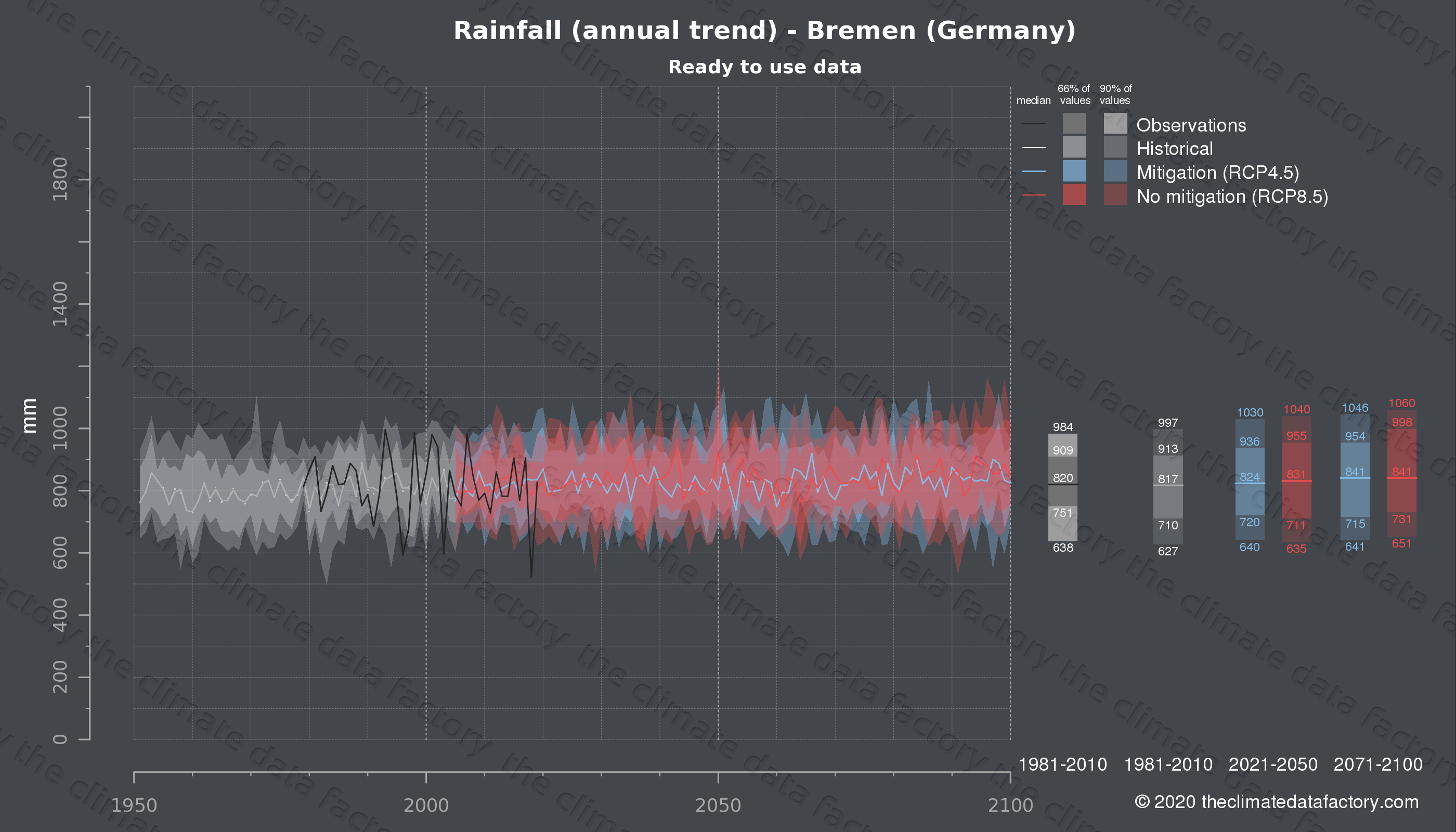 Graphic of projected rainfall for Bremen (Germany) under two climate change mitigation policy scenarios (RCP4.5, RCP8.5). Represented climate data are processed (bias-adjusted and quality controlled) data from IPCC models. https://theclimatedatafactory.com