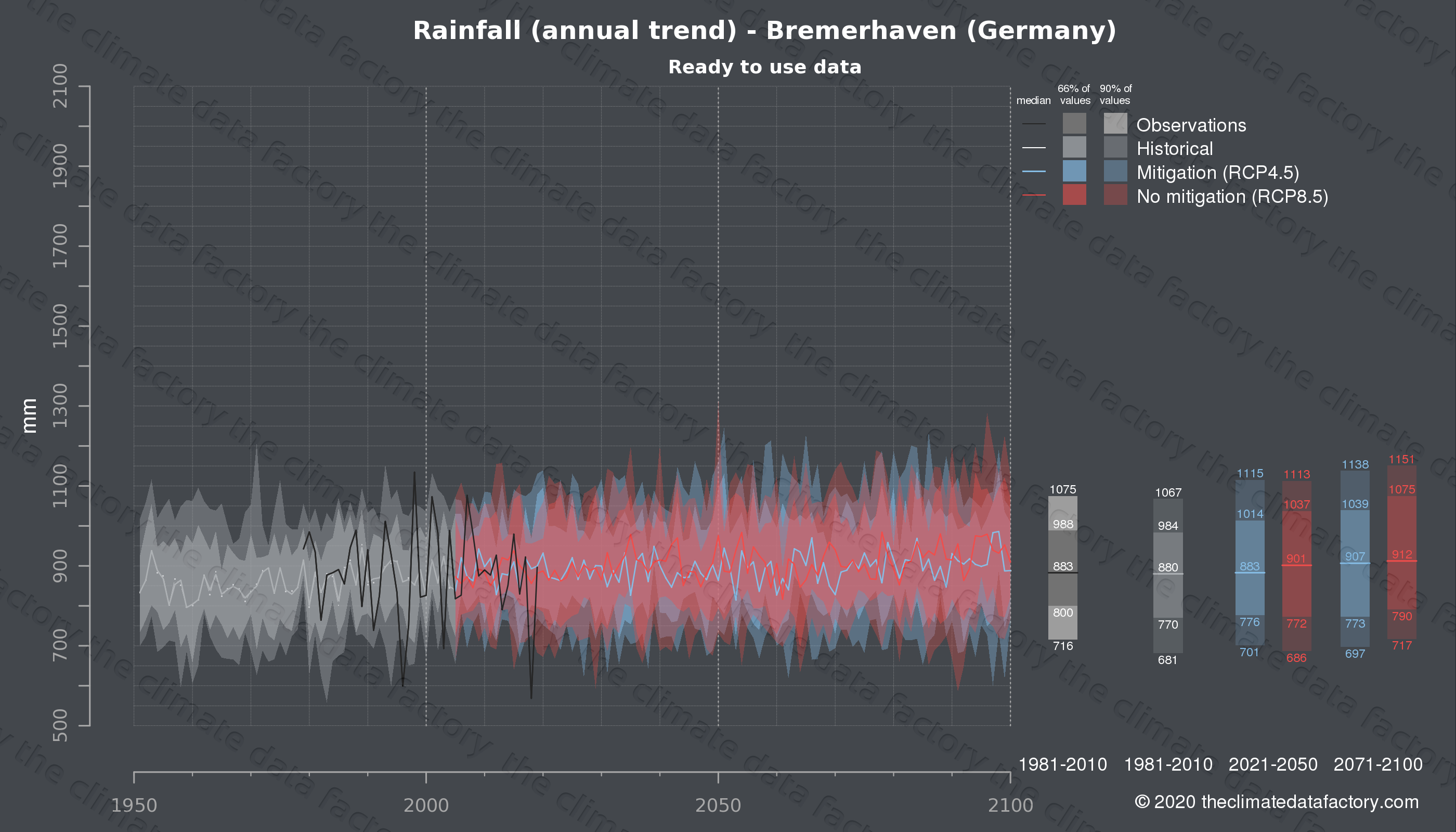Graphic of projected rainfall for Bremerhaven (Germany) under two climate change mitigation policy scenarios (RCP4.5, RCP8.5). Represented climate data are processed (bias-adjusted and quality controlled) data from IPCC models. https://theclimatedatafactory.com