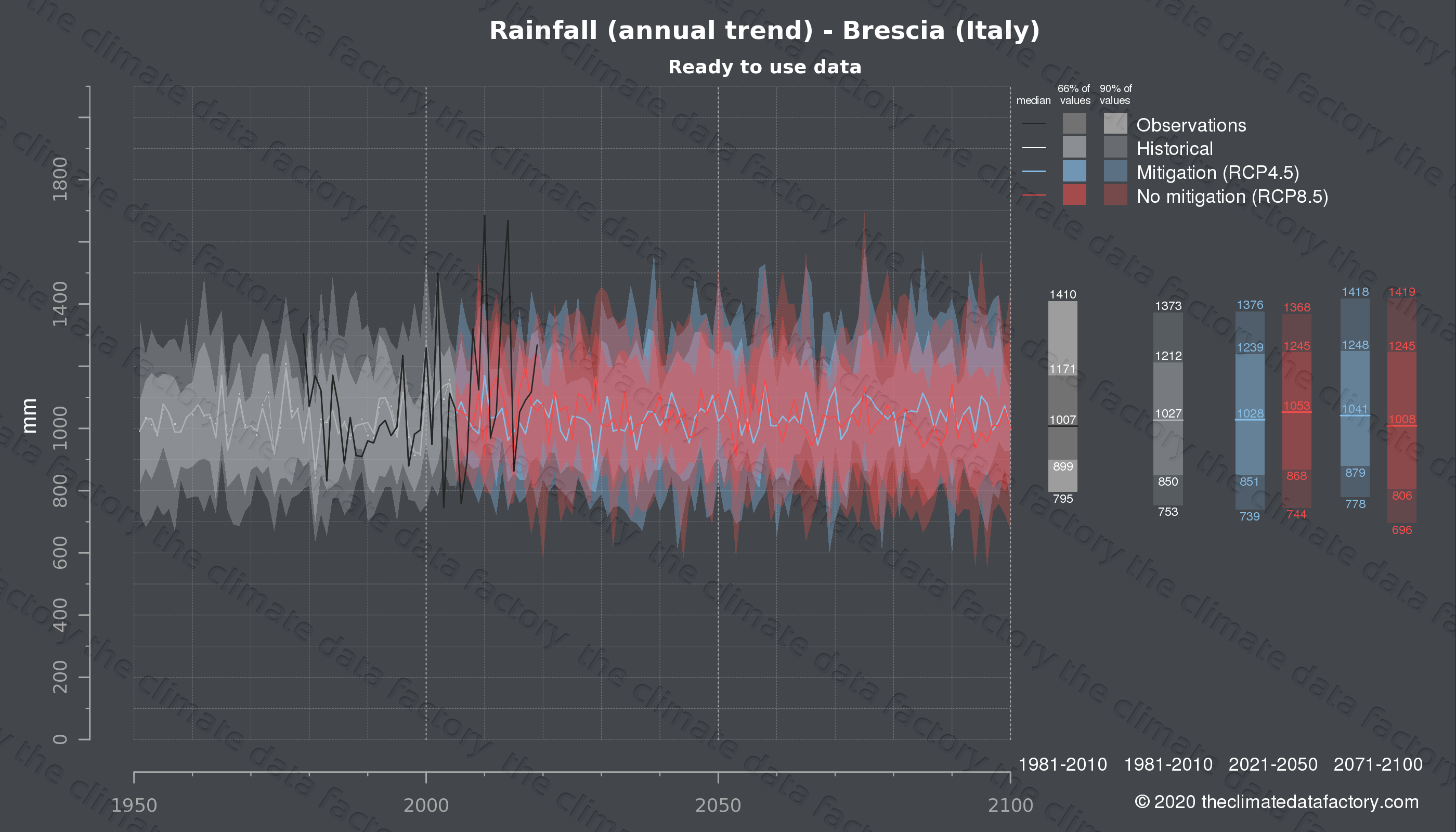 Graphic of projected rainfall for Brescia (Italy) under two climate change mitigation policy scenarios (RCP4.5, RCP8.5). Represented climate data are processed (bias-adjusted and quality controlled) data from IPCC models. https://theclimatedatafactory.com