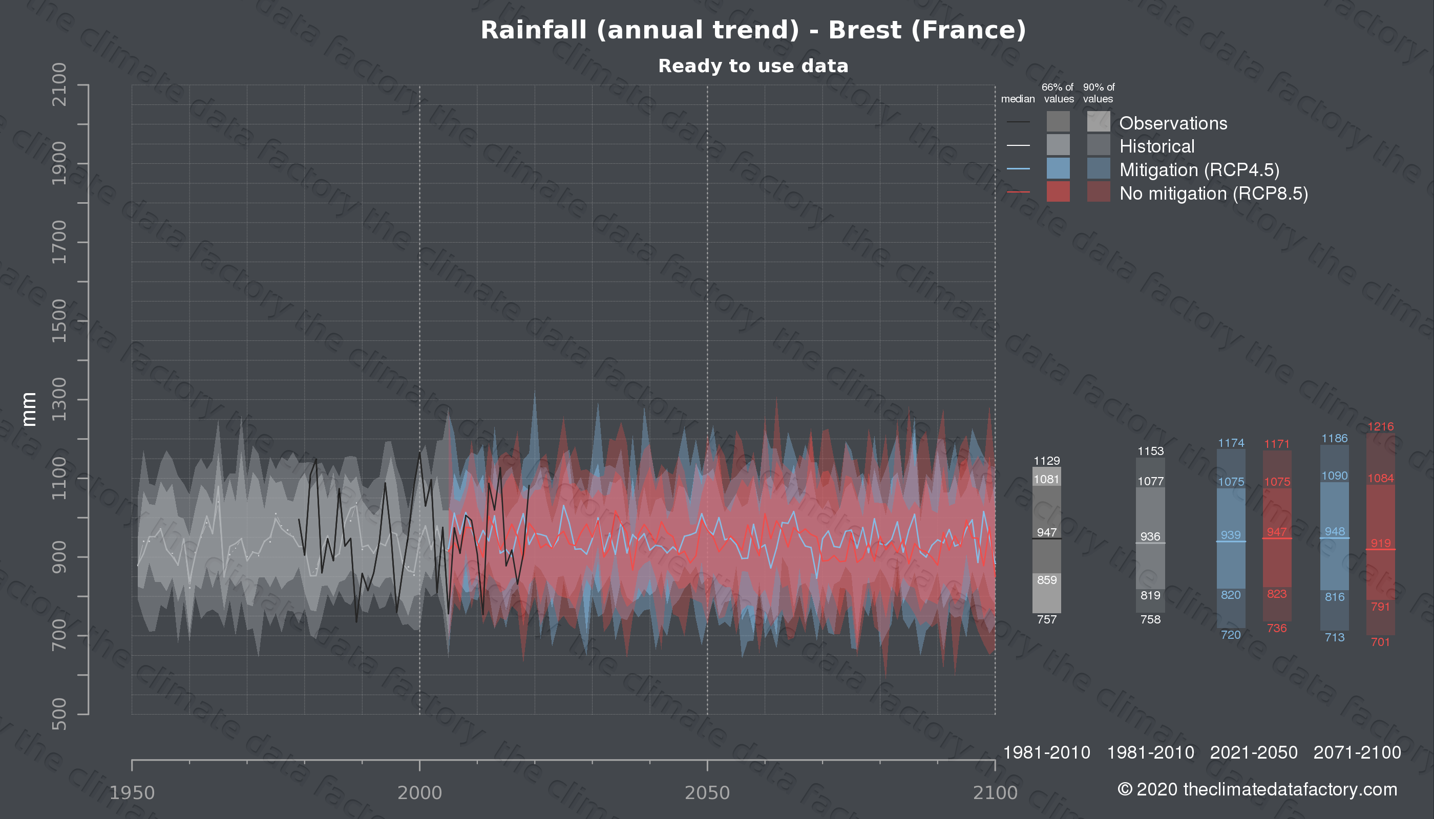 Graphic of projected rainfall for Brest (France) under two climate change mitigation policy scenarios (RCP4.5, RCP8.5). Represented climate data are processed (bias-adjusted and quality controlled) data from IPCC models. https://theclimatedatafactory.com