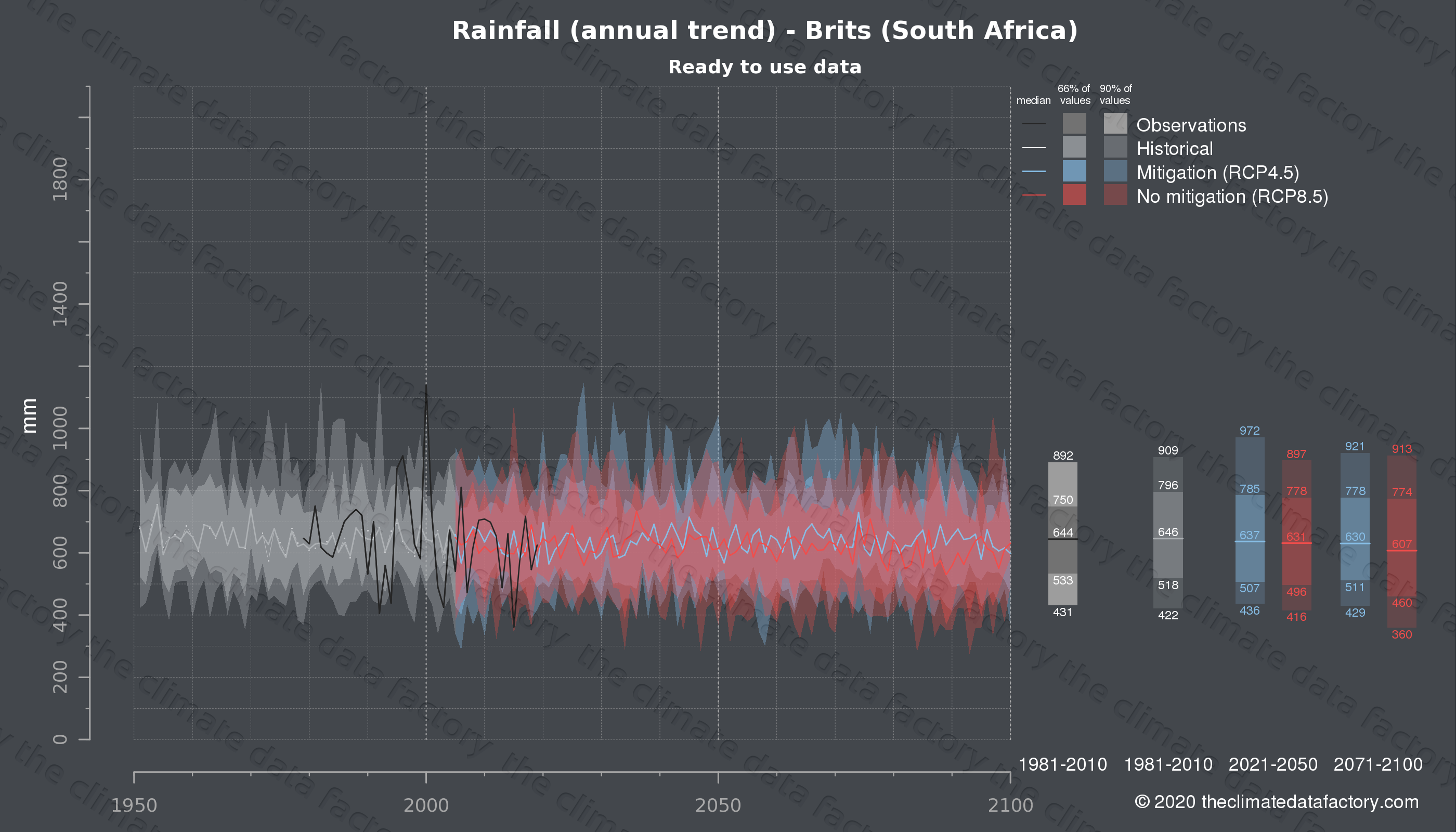 Graphic of projected rainfall for Brits (South Africa) under two climate change mitigation policy scenarios (RCP4.5, RCP8.5). Represented climate data are processed (bias-adjusted and quality controlled) data from IPCC models. https://theclimatedatafactory.com
