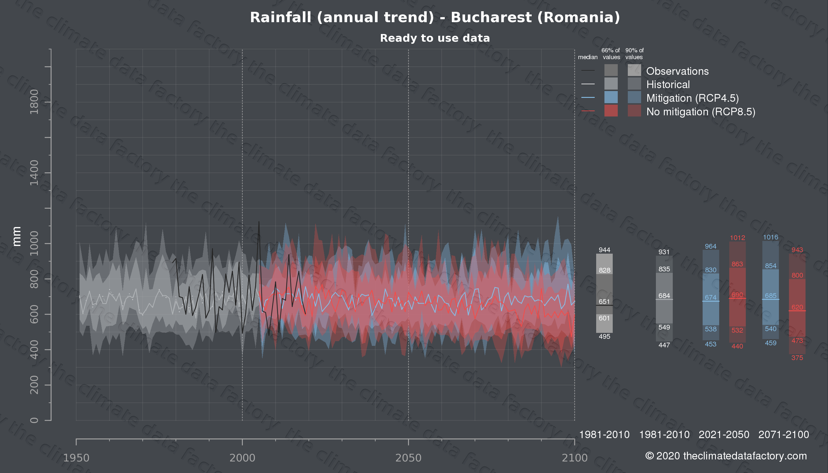 Graphic of projected rainfall for Bucharest (Romania) under two climate change mitigation policy scenarios (RCP4.5, RCP8.5). Represented climate data are processed (bias-adjusted and quality controlled) data from IPCC models. https://theclimatedatafactory.com