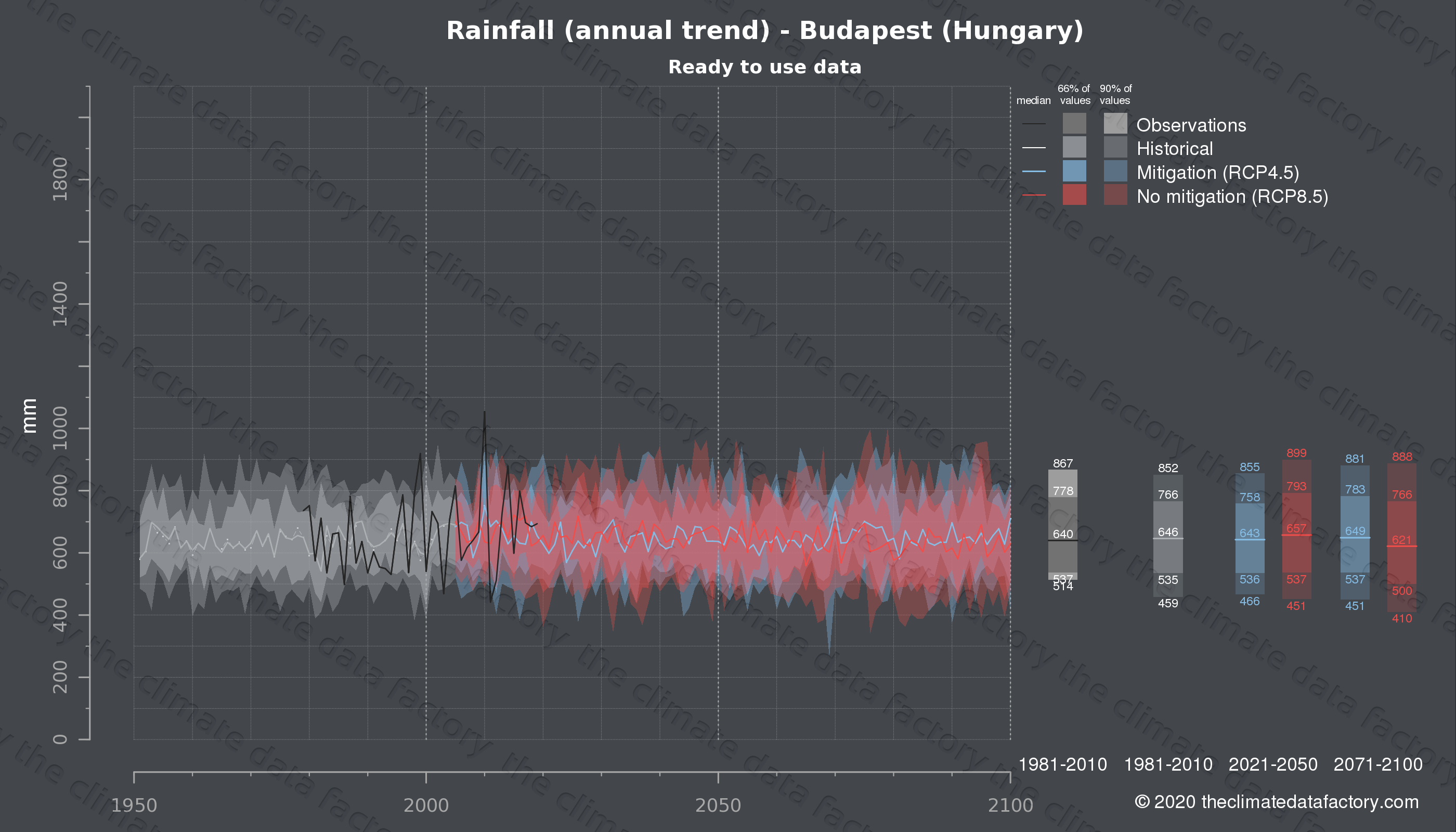 Graphic of projected rainfall for Budapest (Hungary) under two climate change mitigation policy scenarios (RCP4.5, RCP8.5). Represented climate data are processed (bias-adjusted and quality controlled) data from IPCC models. https://theclimatedatafactory.com