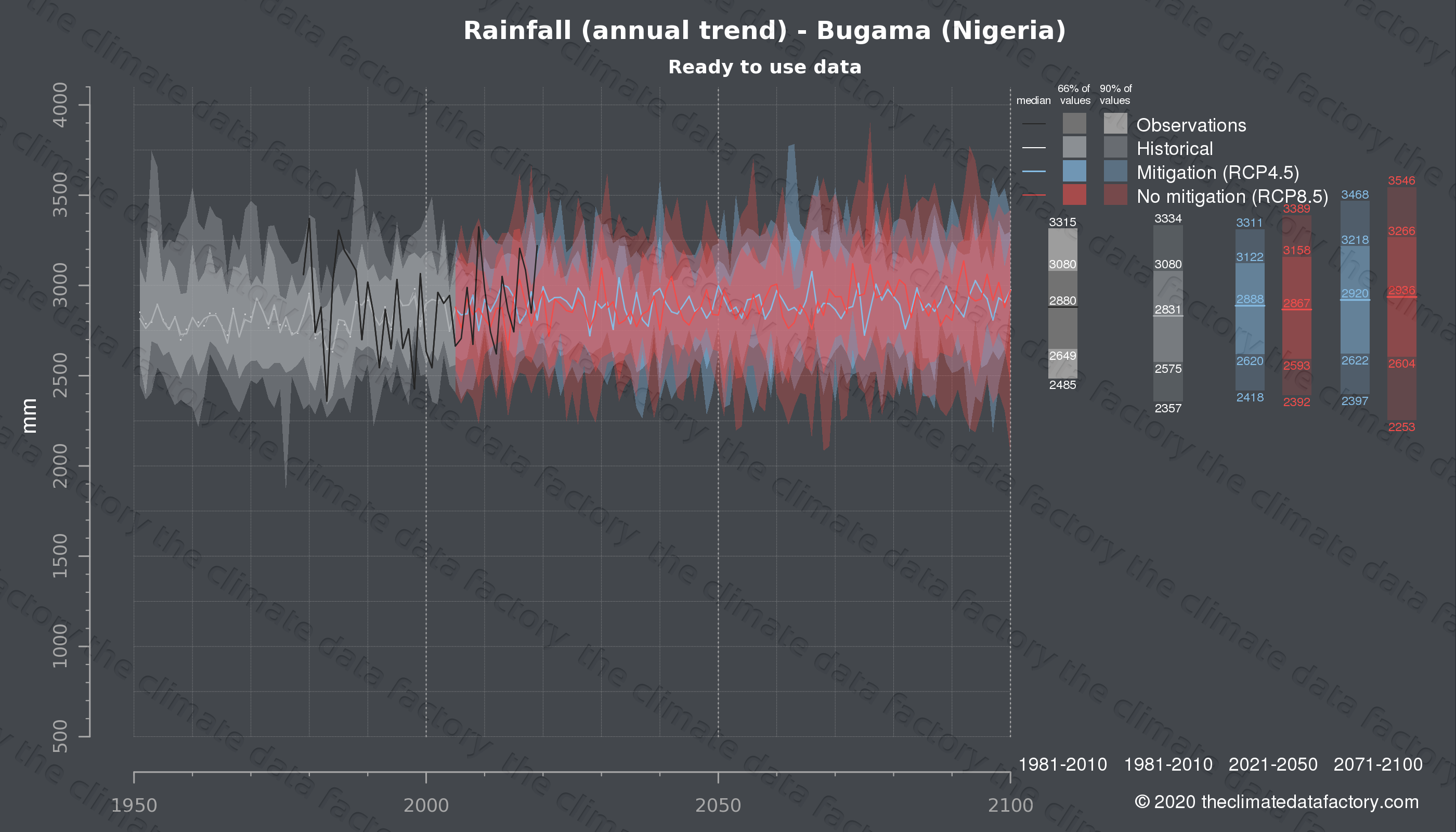 Graphic of projected rainfall for Bugama (Nigeria) under two climate change mitigation policy scenarios (RCP4.5, RCP8.5). Represented climate data are processed (bias-adjusted and quality controlled) data from IPCC models. https://theclimatedatafactory.com