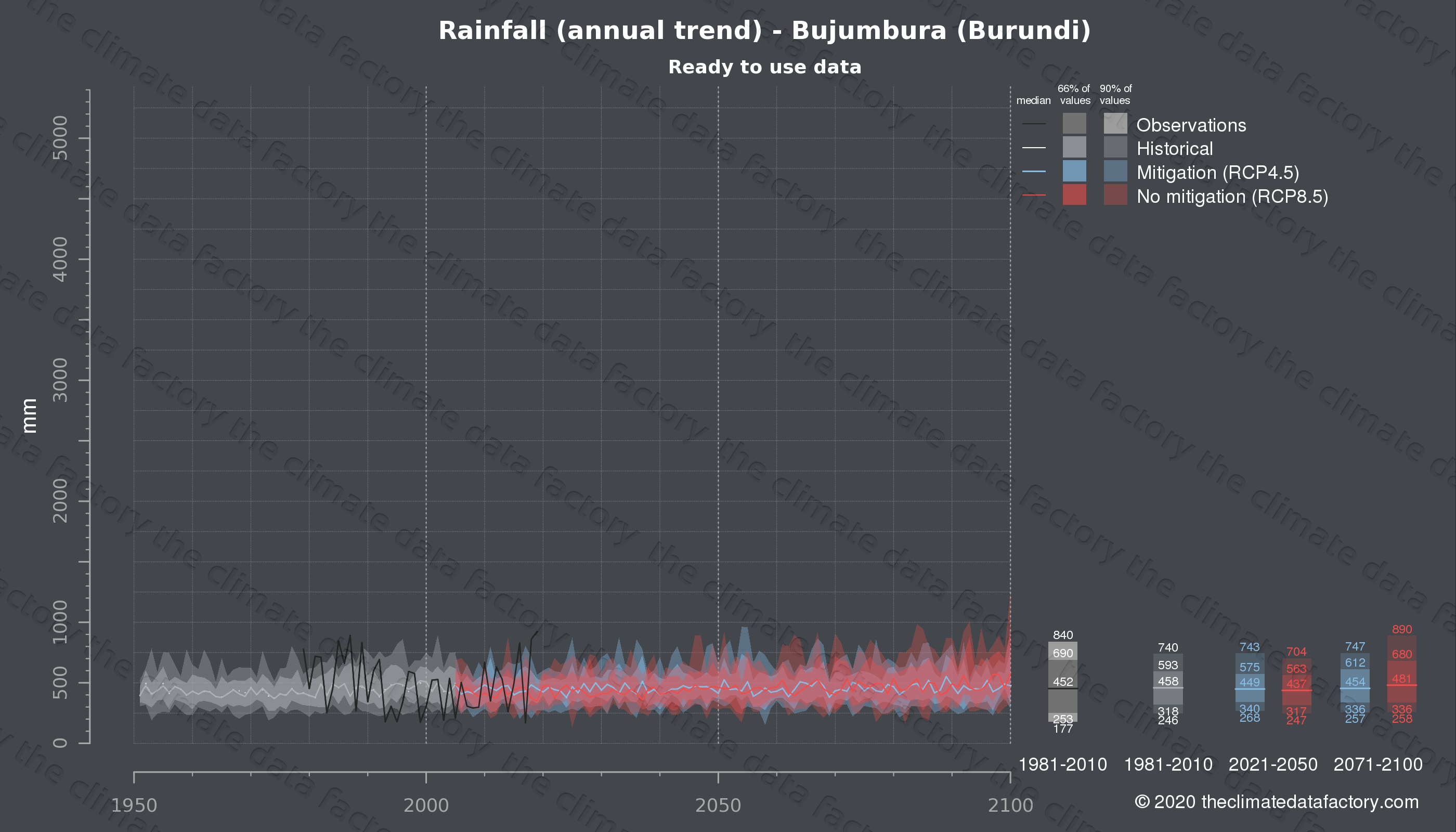 Graphic of projected rainfall for Bujumbura (Burundi) under two climate change mitigation policy scenarios (RCP4.5, RCP8.5). Represented climate data are processed (bias-adjusted and quality controlled) data from IPCC models. https://theclimatedatafactory.com