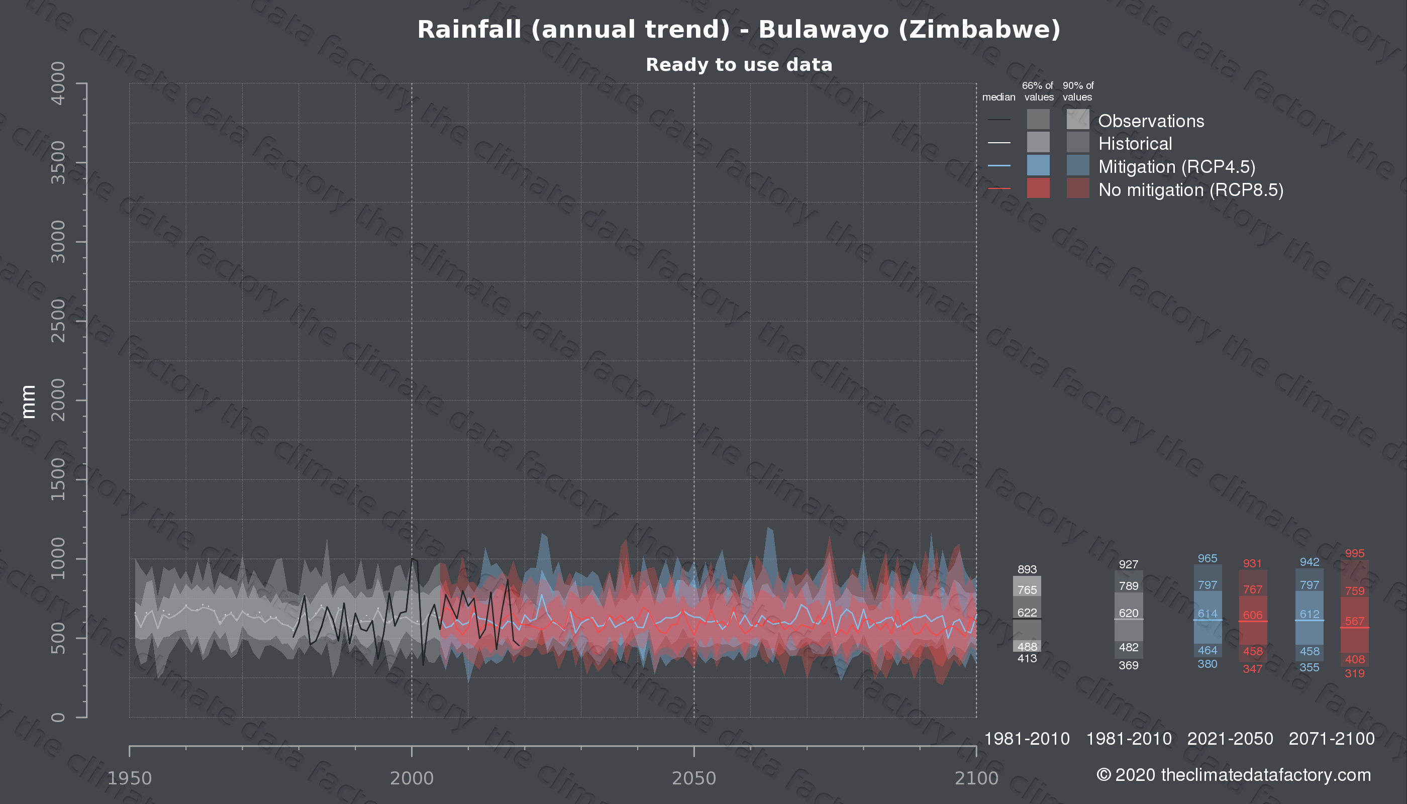 Graphic of projected rainfall for Bulawayo (Zimbabwe) under two climate change mitigation policy scenarios (RCP4.5, RCP8.5). Represented climate data are processed (bias-adjusted and quality controlled) data from IPCC models. https://theclimatedatafactory.com