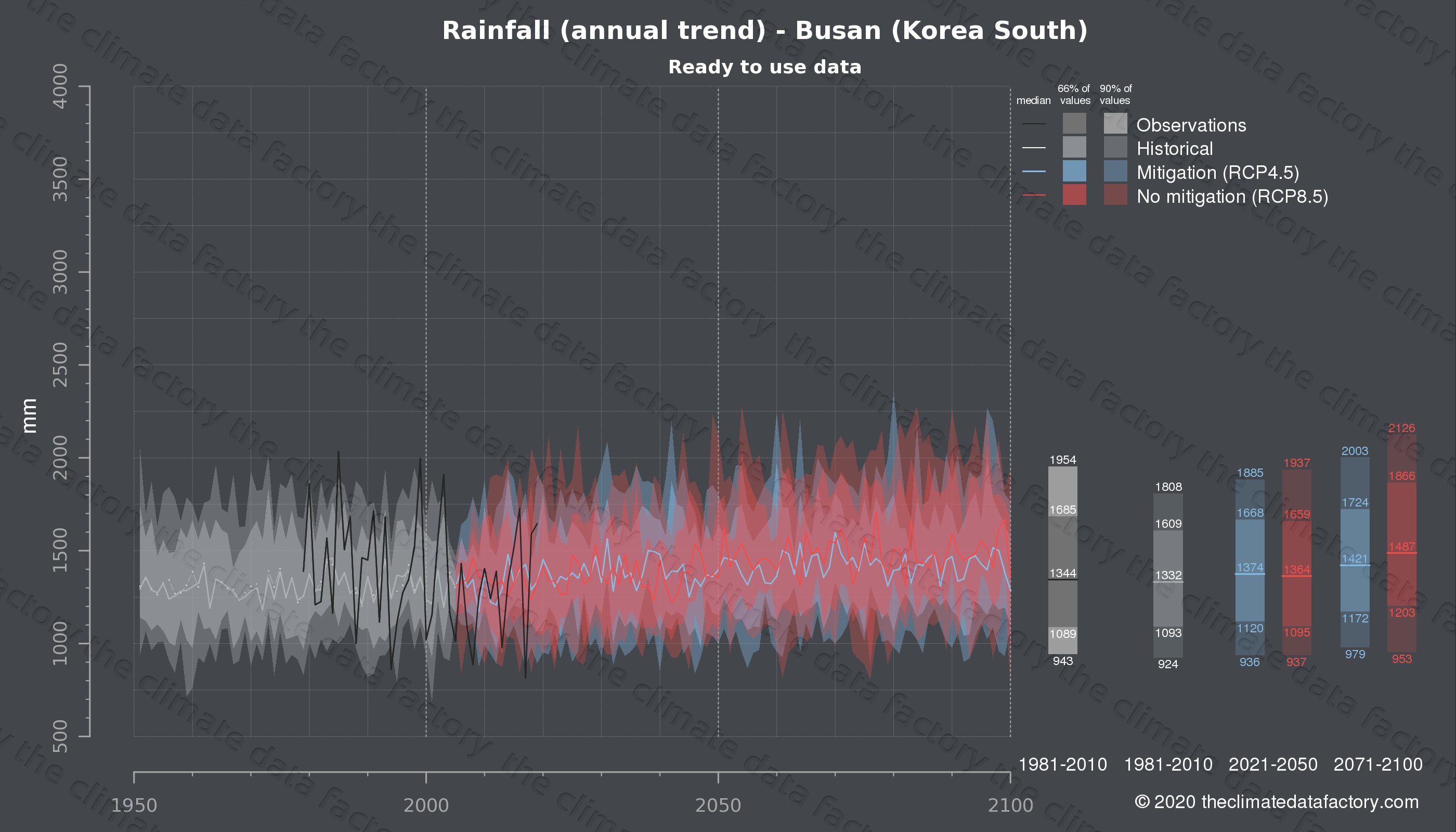 Graphic of projected rainfall for Busan (South Korea) under two climate change mitigation policy scenarios (RCP4.5, RCP8.5). Represented climate data are processed (bias-adjusted and quality controlled) data from IPCC models. https://theclimatedatafactory.com