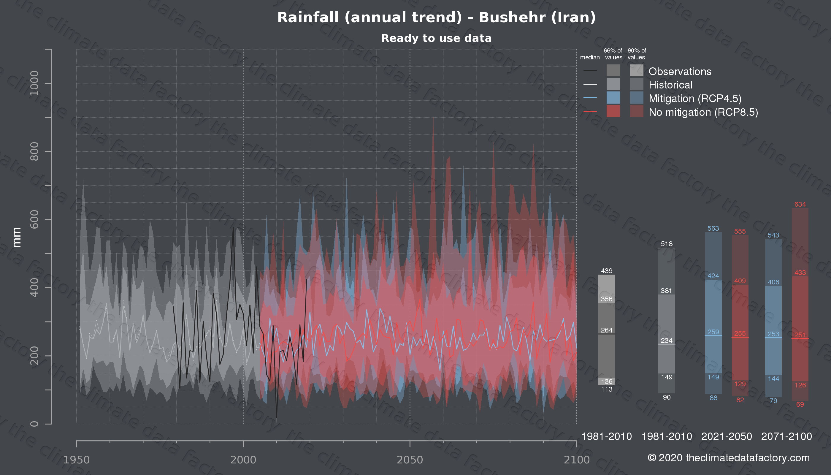 Graphic of projected rainfall for Bushehr (Iran) under two climate change mitigation policy scenarios (RCP4.5, RCP8.5). Represented climate data are processed (bias-adjusted and quality controlled) data from IPCC models. https://theclimatedatafactory.com