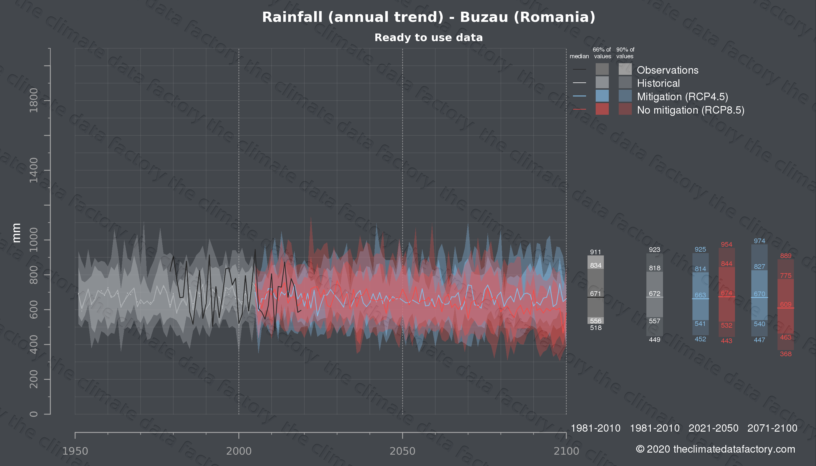 Graphic of projected rainfall for Buzau (Romania) under two climate change mitigation policy scenarios (RCP4.5, RCP8.5). Represented climate data are processed (bias-adjusted and quality controlled) data from IPCC models. https://theclimatedatafactory.com