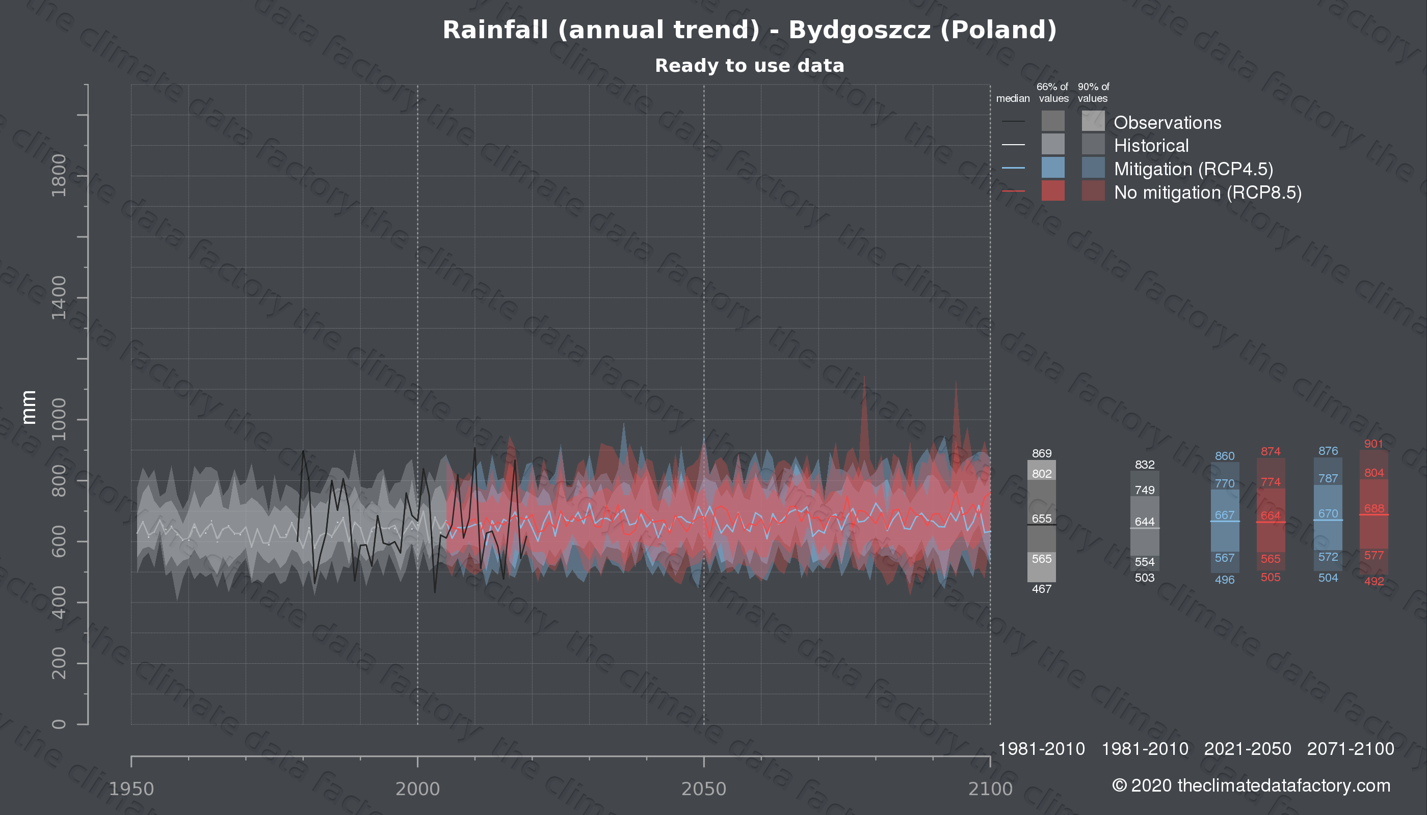 Graphic of projected rainfall for Bydgoszcz (Poland) under two climate change mitigation policy scenarios (RCP4.5, RCP8.5). Represented climate data are processed (bias-adjusted and quality controlled) data from IPCC models. https://theclimatedatafactory.com