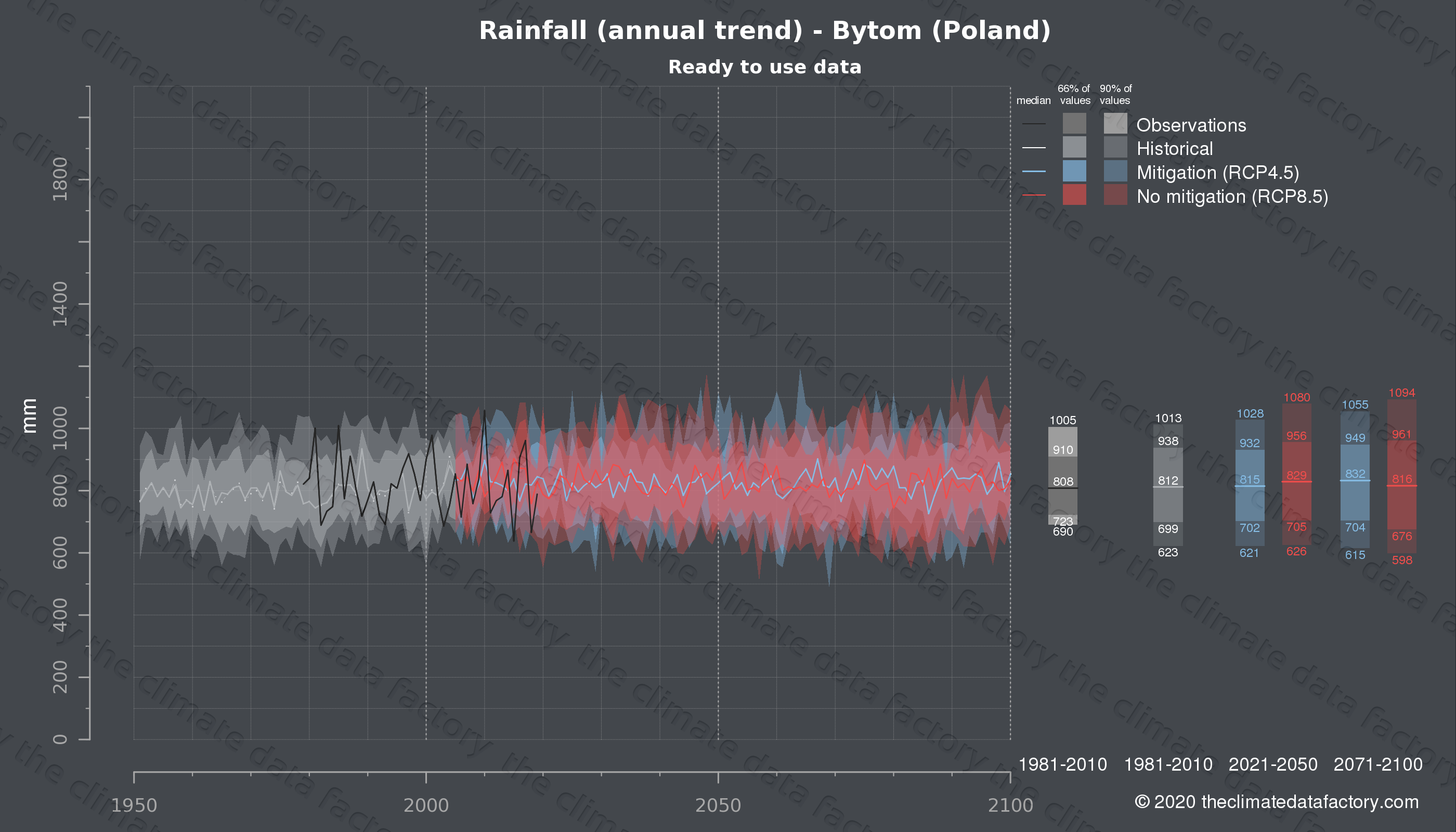 Graphic of projected rainfall for Bytom (Poland) under two climate change mitigation policy scenarios (RCP4.5, RCP8.5). Represented climate data are processed (bias-adjusted and quality controlled) data from IPCC models. https://theclimatedatafactory.com
