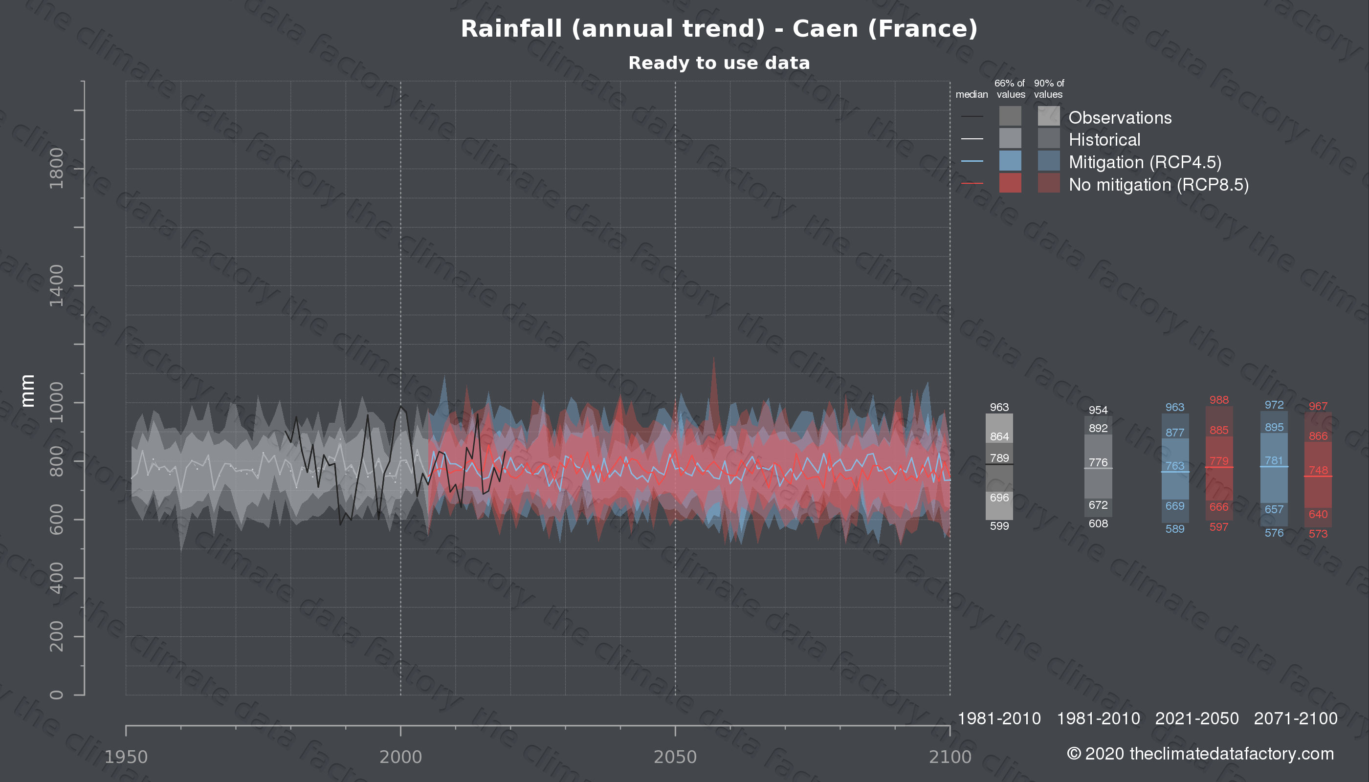 Graphic of projected rainfall for Caen (France) under two climate change mitigation policy scenarios (RCP4.5, RCP8.5). Represented climate data are processed (bias-adjusted and quality controlled) data from IPCC models. https://theclimatedatafactory.com