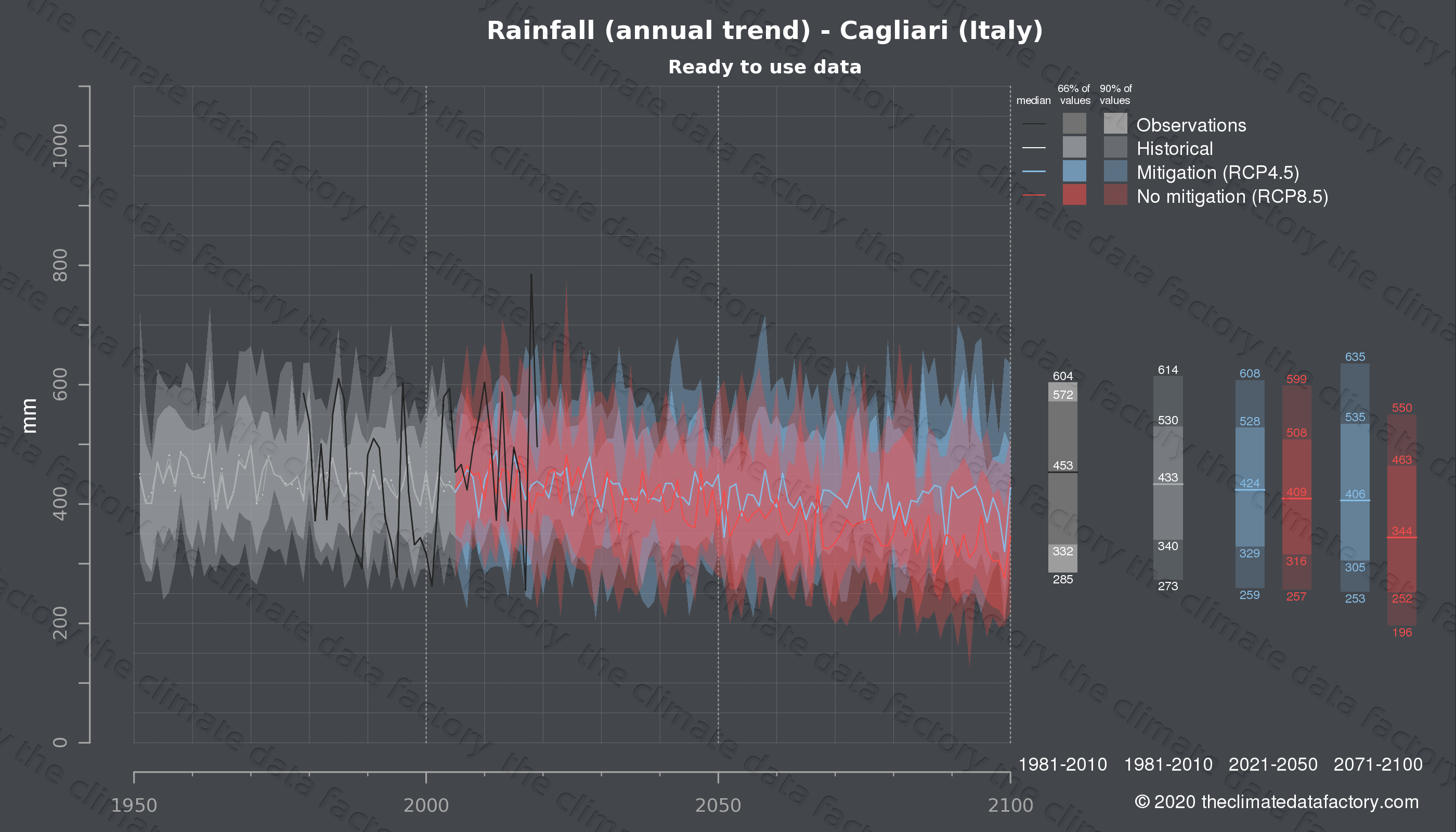 Graphic of projected rainfall for Cagliari (Italy) under two climate change mitigation policy scenarios (RCP4.5, RCP8.5). Represented climate data are processed (bias-adjusted and quality controlled) data from IPCC models. https://theclimatedatafactory.com