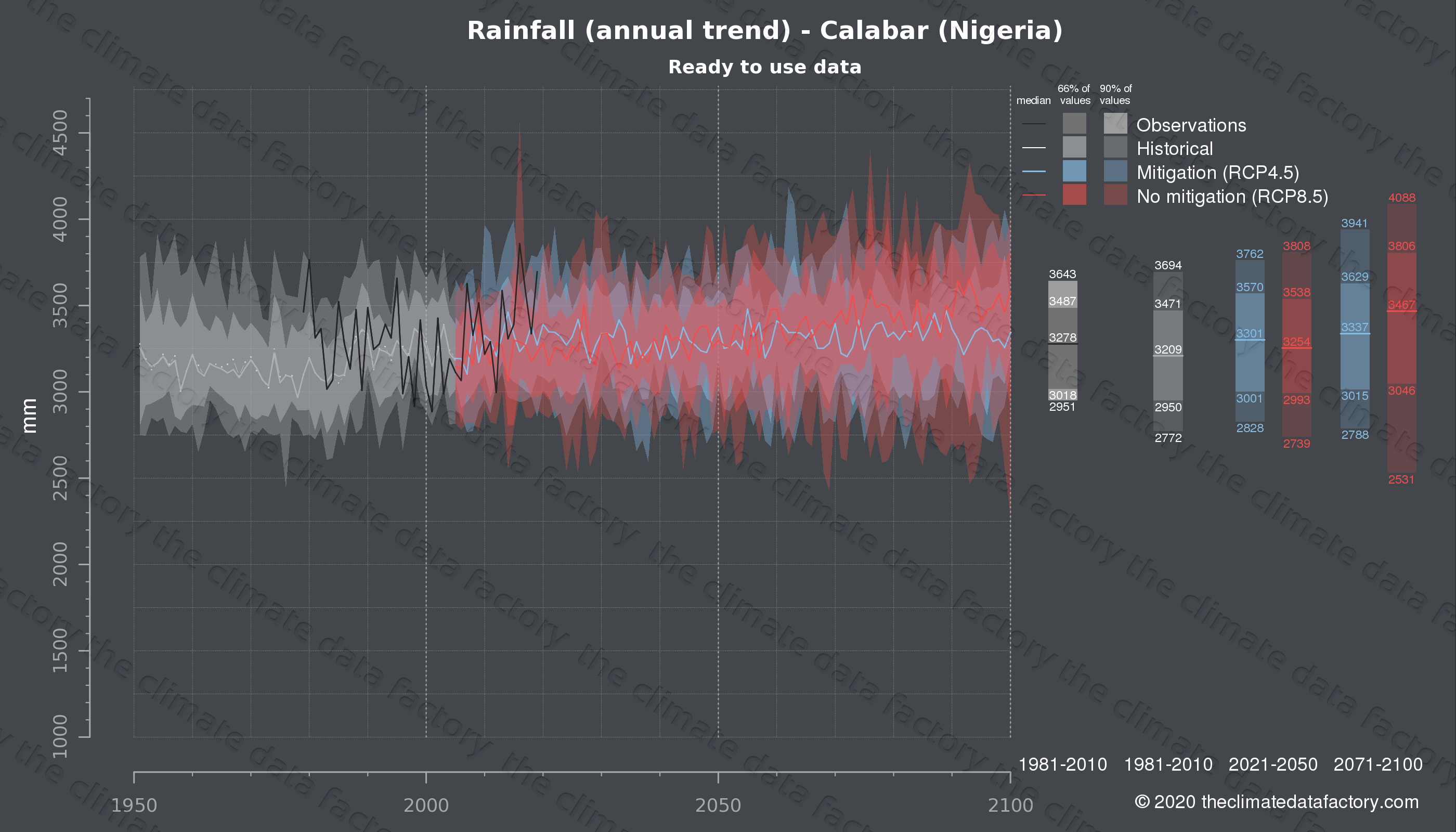 Graphic of projected rainfall for Calabar (Nigeria) under two climate change mitigation policy scenarios (RCP4.5, RCP8.5). Represented climate data are processed (bias-adjusted and quality controlled) data from IPCC models. https://theclimatedatafactory.com