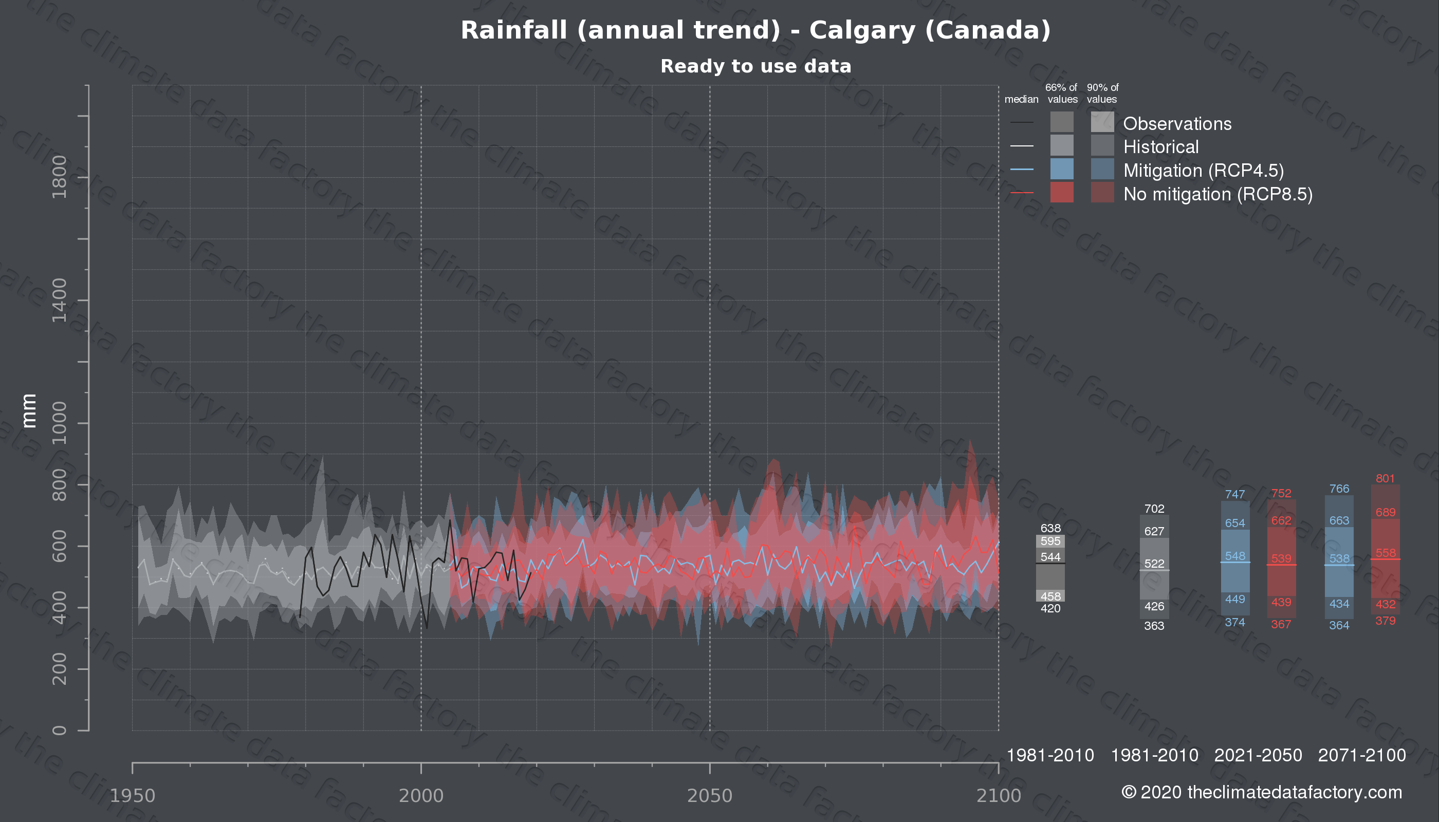 Graphic of projected rainfall for Calgary (Canada) under two climate change mitigation policy scenarios (RCP4.5, RCP8.5). Represented climate data are processed (bias-adjusted and quality controlled) data from IPCC models. https://theclimatedatafactory.com