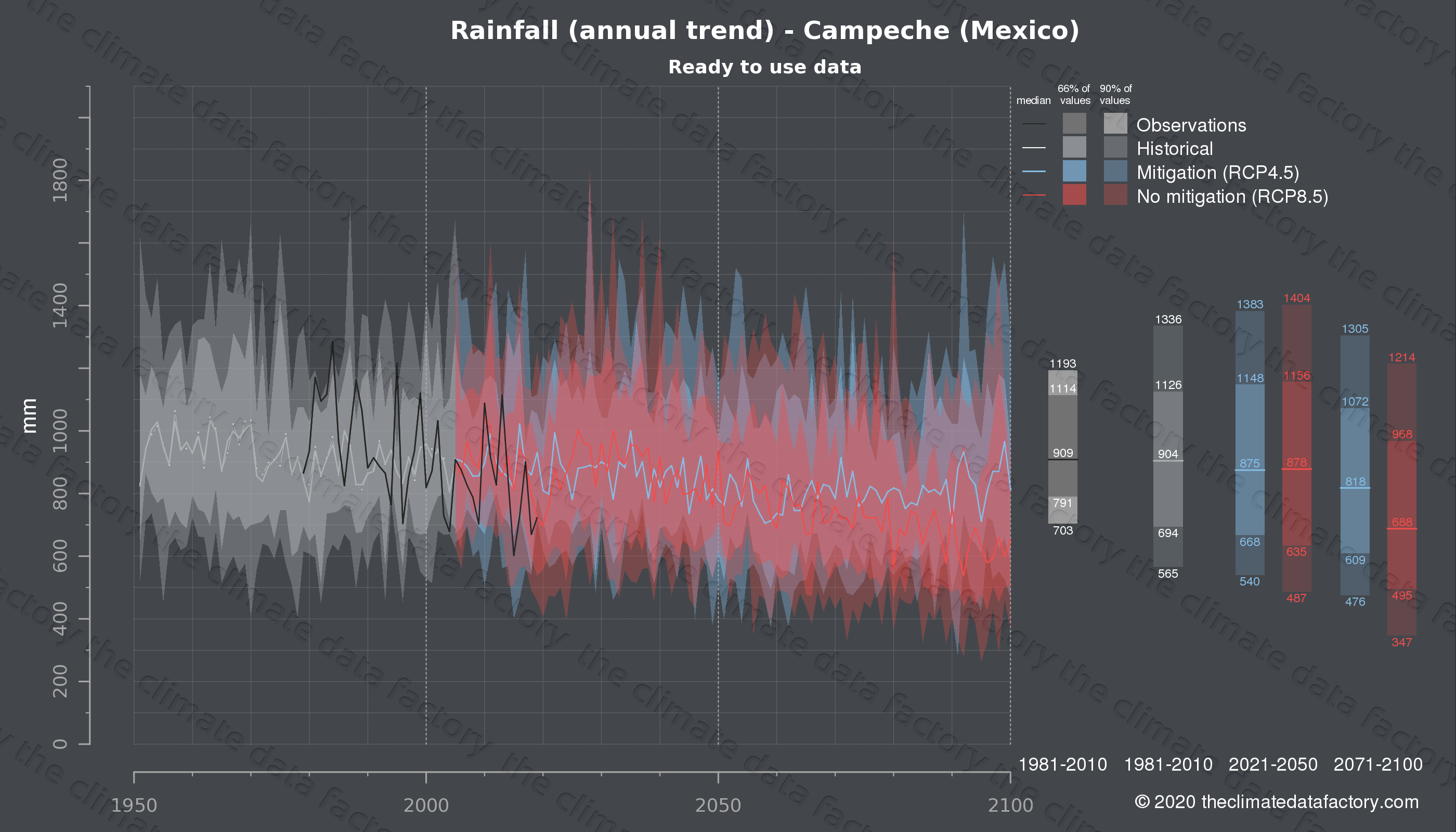 Graphic of projected rainfall for Campeche (Mexico) under two climate change mitigation policy scenarios (RCP4.5, RCP8.5). Represented climate data are processed (bias-adjusted and quality controlled) data from IPCC models. https://theclimatedatafactory.com