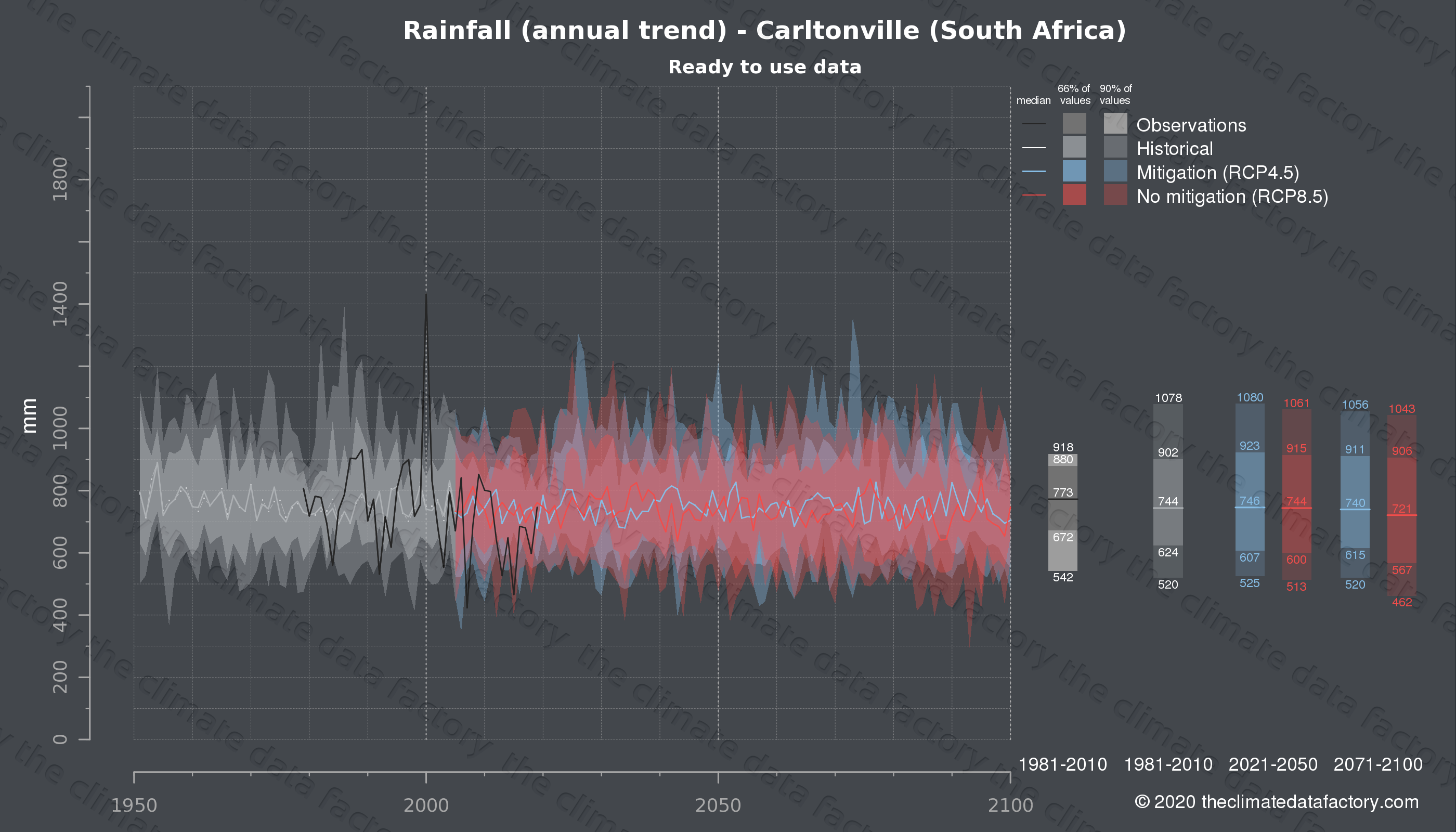 Graphic of projected rainfall for Carltonville (South Africa) under two climate change mitigation policy scenarios (RCP4.5, RCP8.5). Represented climate data are processed (bias-adjusted and quality controlled) data from IPCC models. https://theclimatedatafactory.com