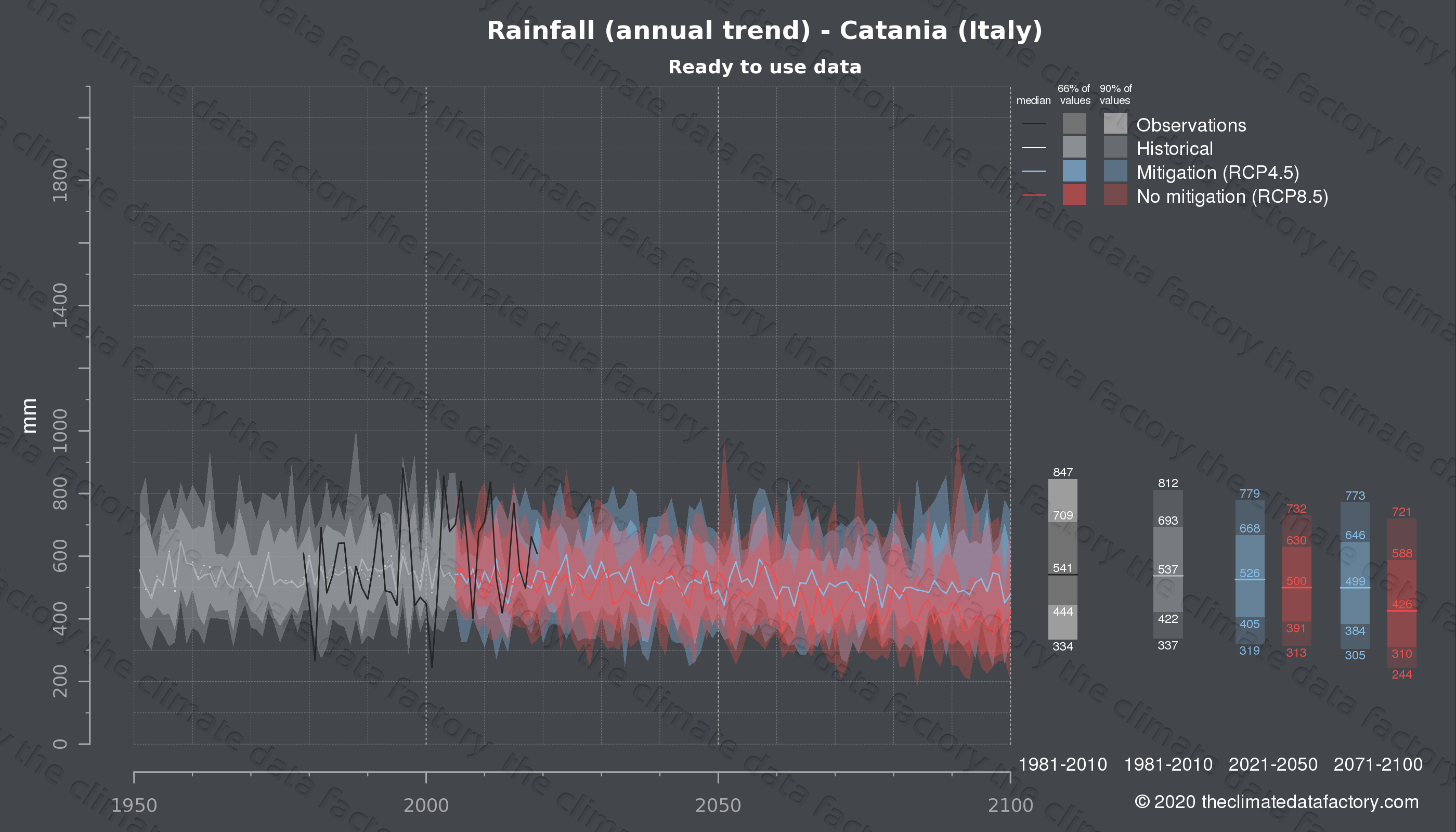 Graphic of projected rainfall for Catania (Italy) under two climate change mitigation policy scenarios (RCP4.5, RCP8.5). Represented climate data are processed (bias-adjusted and quality controlled) data from IPCC models. https://theclimatedatafactory.com