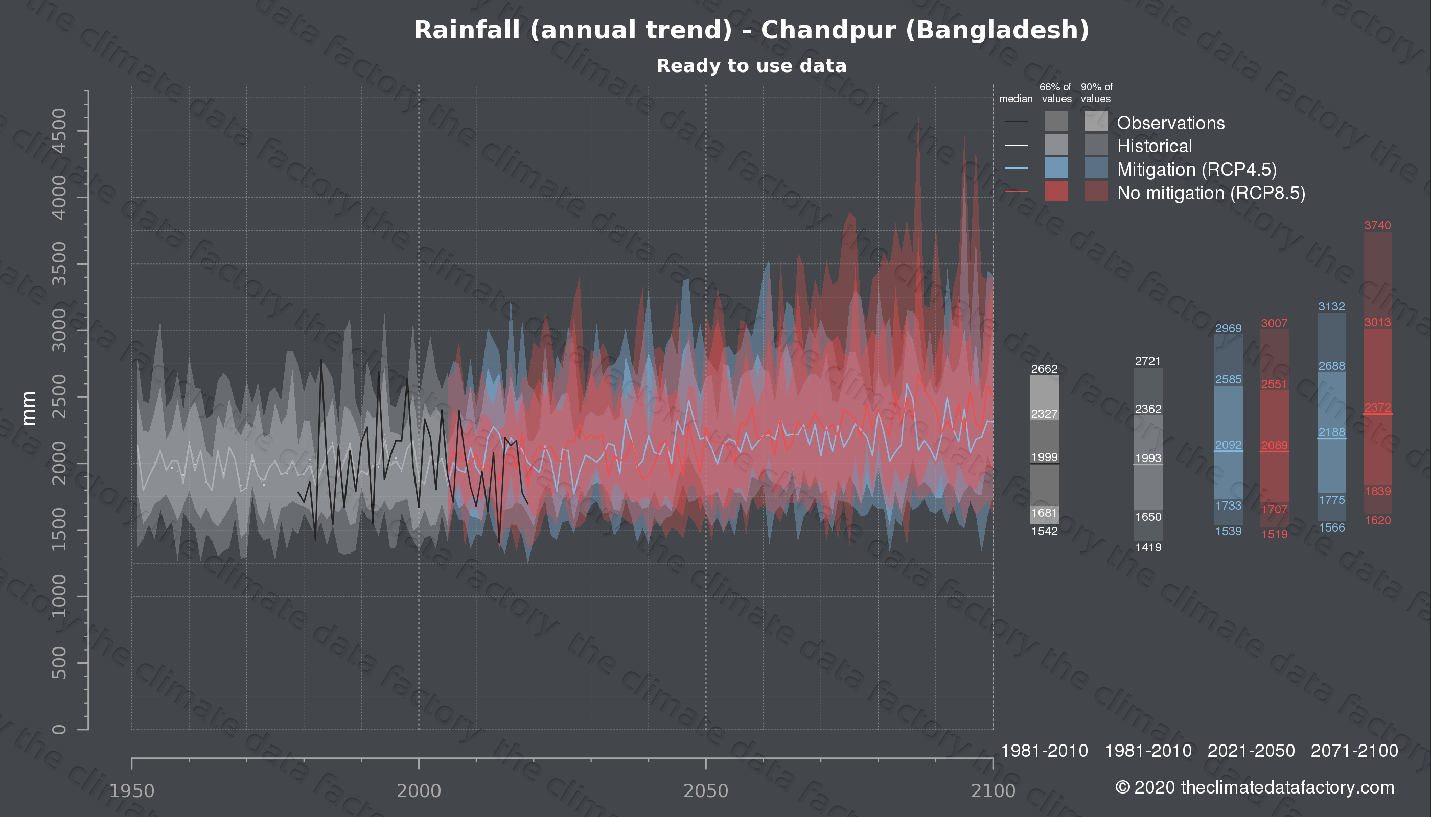 Graphic of projected rainfall for Chandpur (Bangladesh) under two climate change mitigation policy scenarios (RCP4.5, RCP8.5). Represented climate data are processed (bias-adjusted and quality controlled) data from IPCC models. https://theclimatedatafactory.com