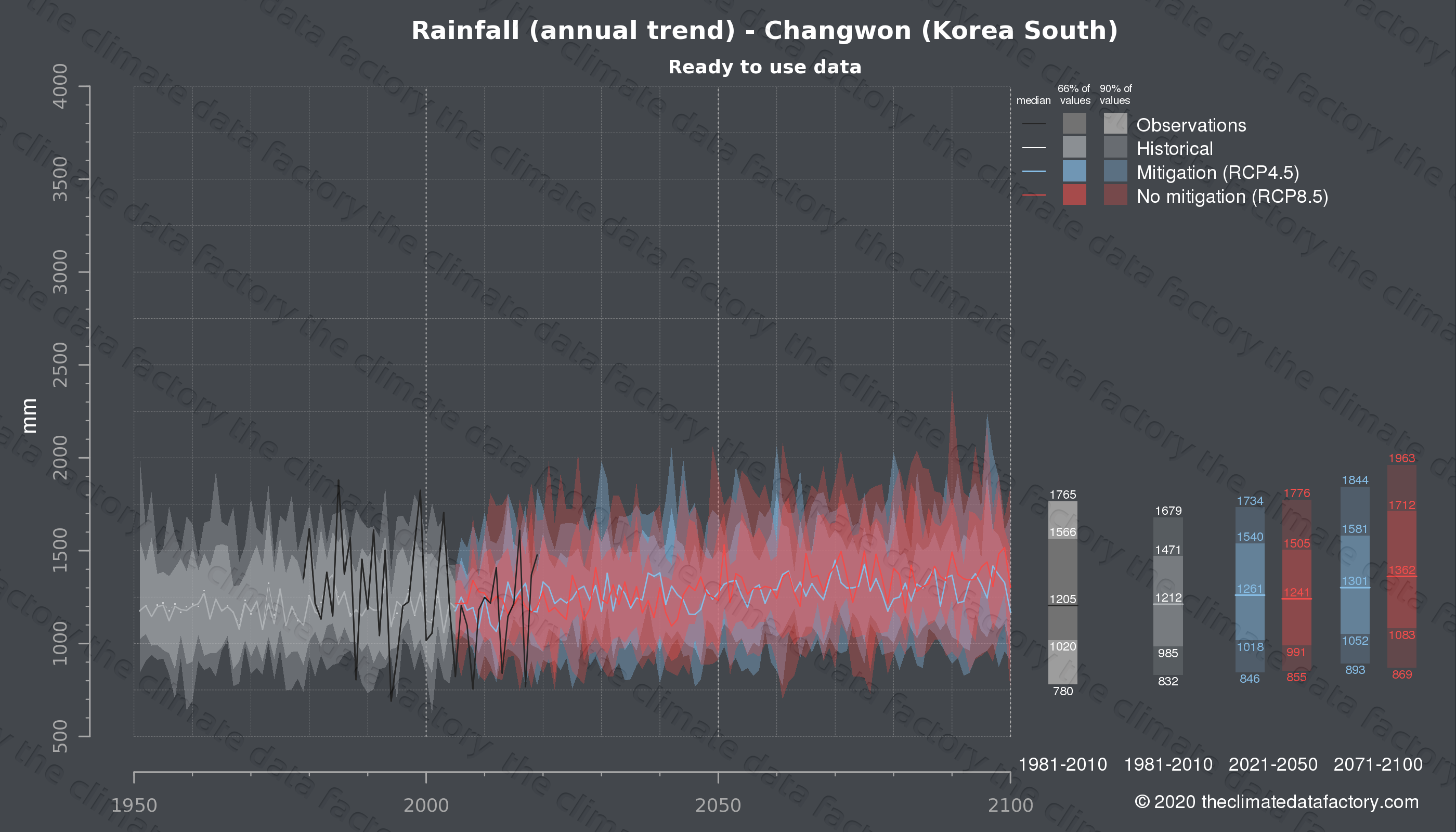 Graphic of projected rainfall for Changwon (South Korea) under two climate change mitigation policy scenarios (RCP4.5, RCP8.5). Represented climate data are processed (bias-adjusted and quality controlled) data from IPCC models. https://theclimatedatafactory.com