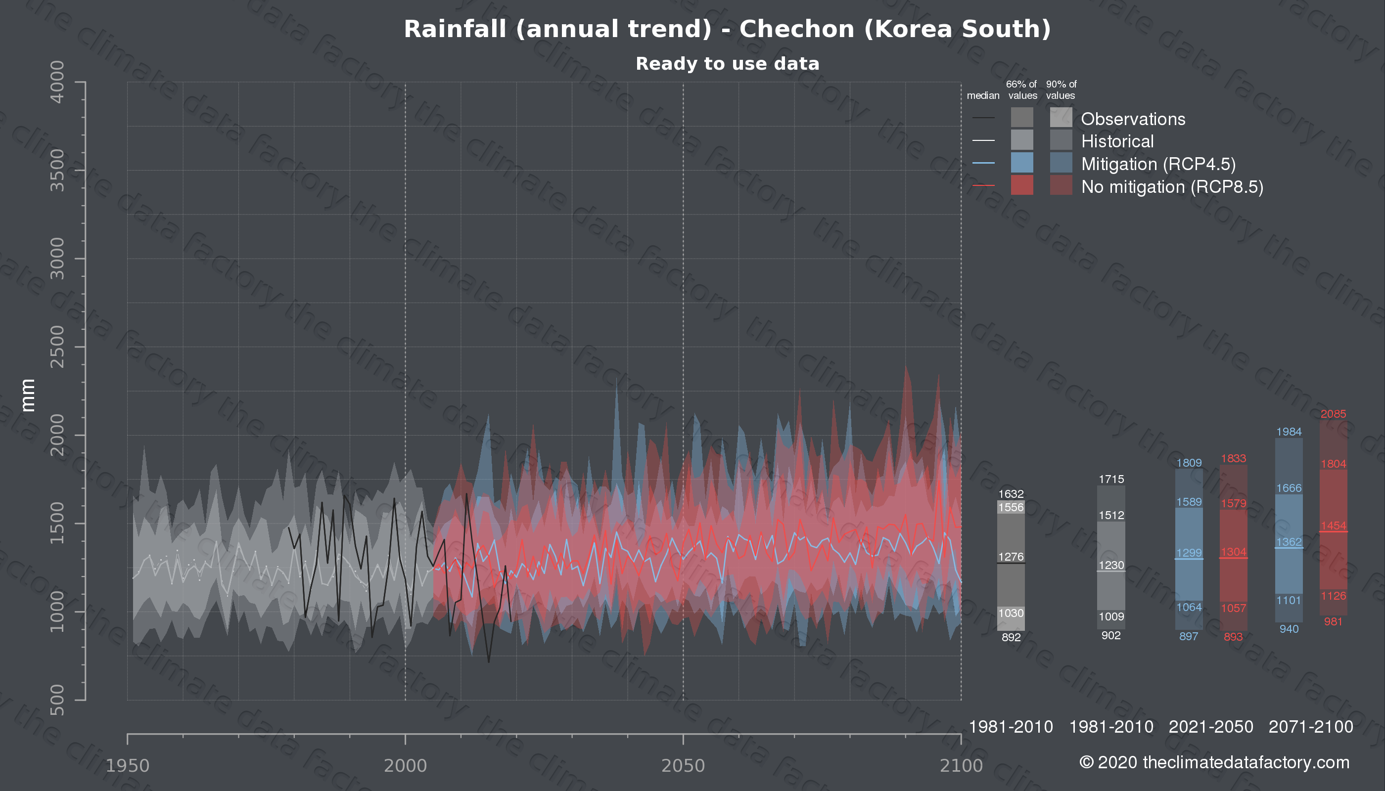 Graphic of projected rainfall for Chechon (South Korea) under two climate change mitigation policy scenarios (RCP4.5, RCP8.5). Represented climate data are processed (bias-adjusted and quality controlled) data from IPCC models. https://theclimatedatafactory.com