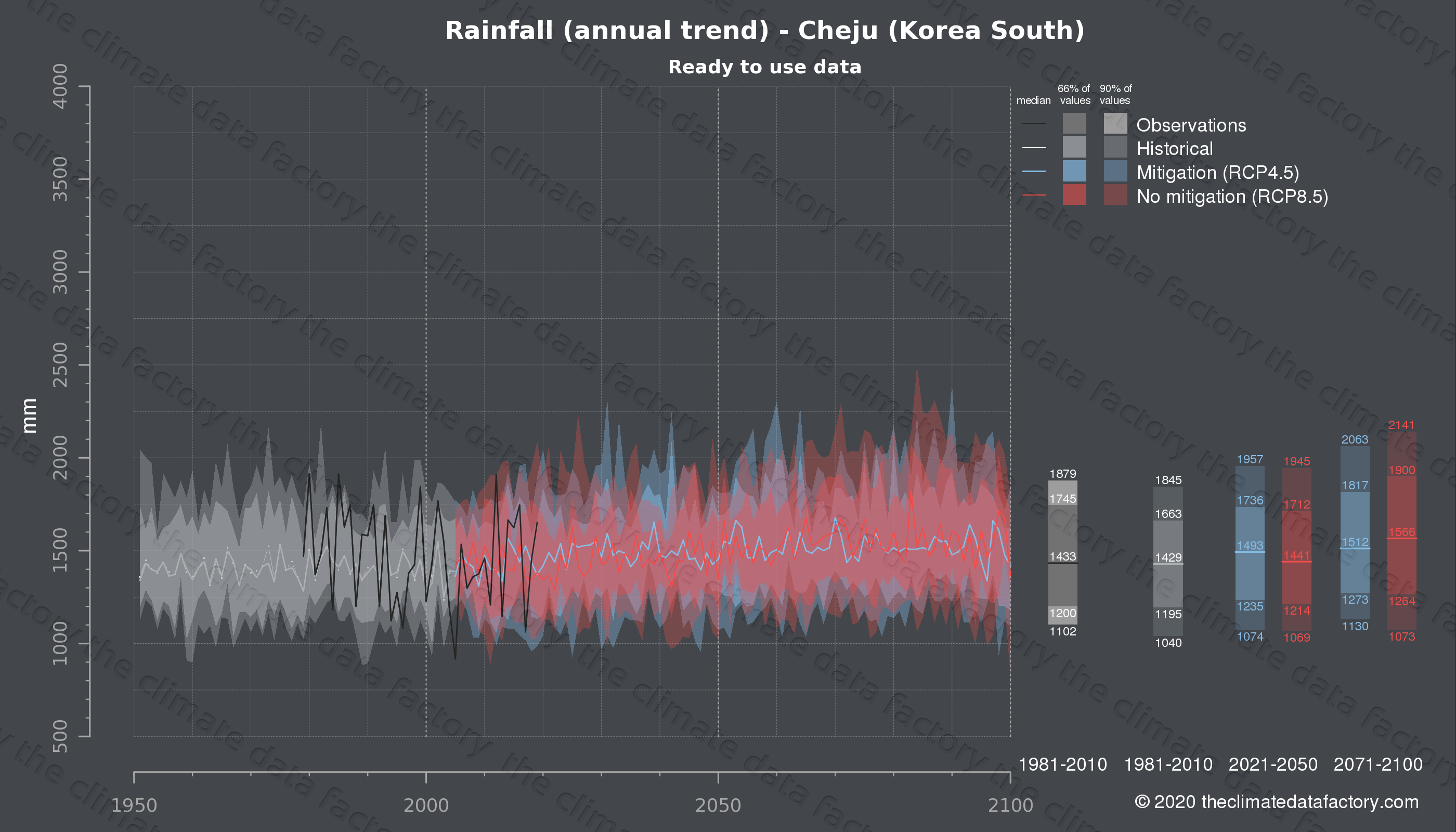 Graphic of projected rainfall for Cheju (South Korea) under two climate change mitigation policy scenarios (RCP4.5, RCP8.5). Represented climate data are processed (bias-adjusted and quality controlled) data from IPCC models. https://theclimatedatafactory.com