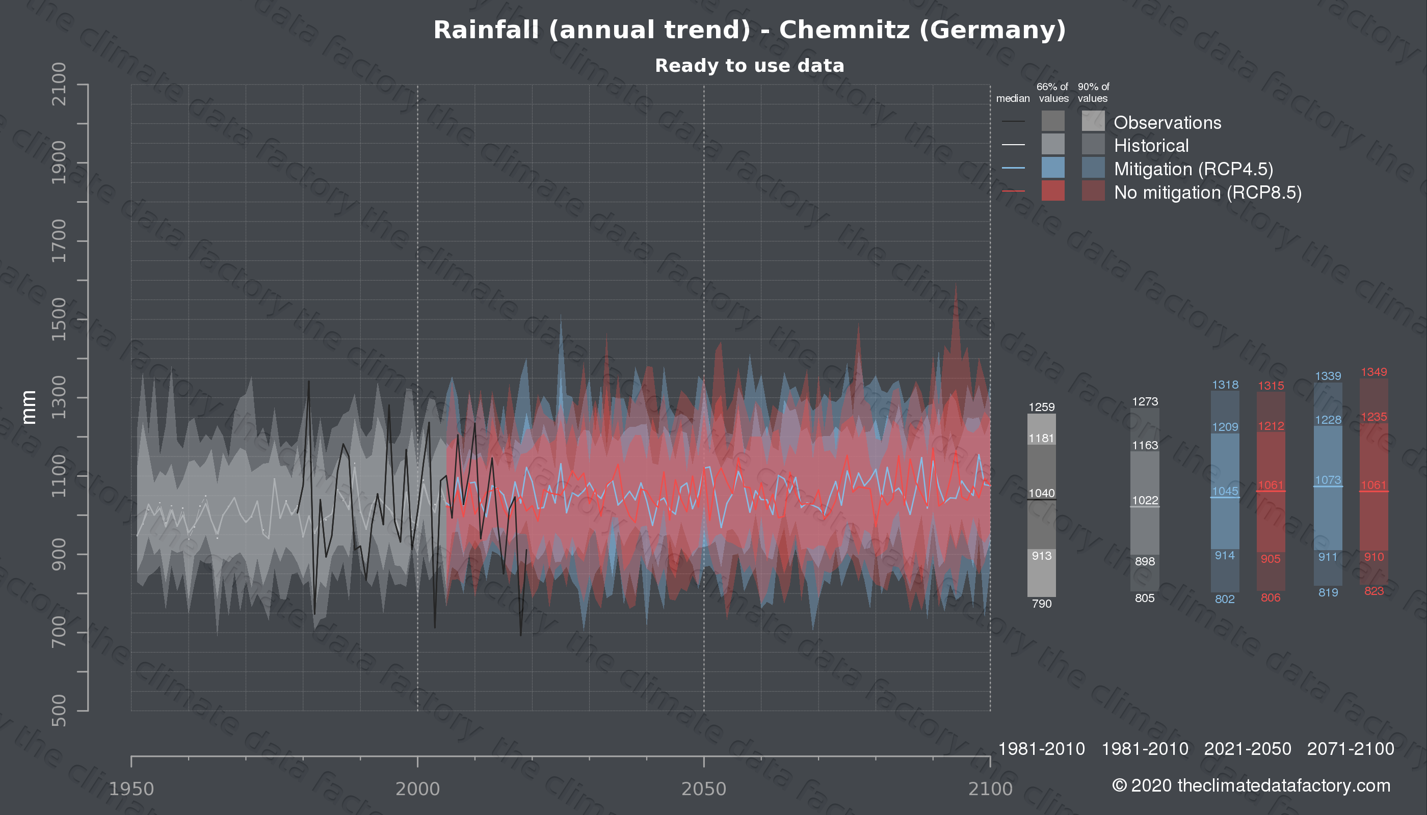 Graphic of projected rainfall for Chemnitz (Germany) under two climate change mitigation policy scenarios (RCP4.5, RCP8.5). Represented climate data are processed (bias-adjusted and quality controlled) data from IPCC models. https://theclimatedatafactory.com