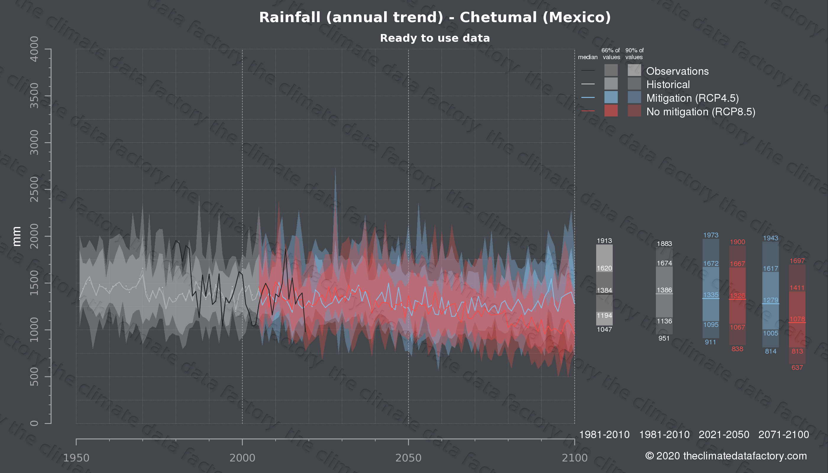 Graphic of projected rainfall for Chetumal (Mexico) under two climate change mitigation policy scenarios (RCP4.5, RCP8.5). Represented climate data are processed (bias-adjusted and quality controlled) data from IPCC models. https://theclimatedatafactory.com