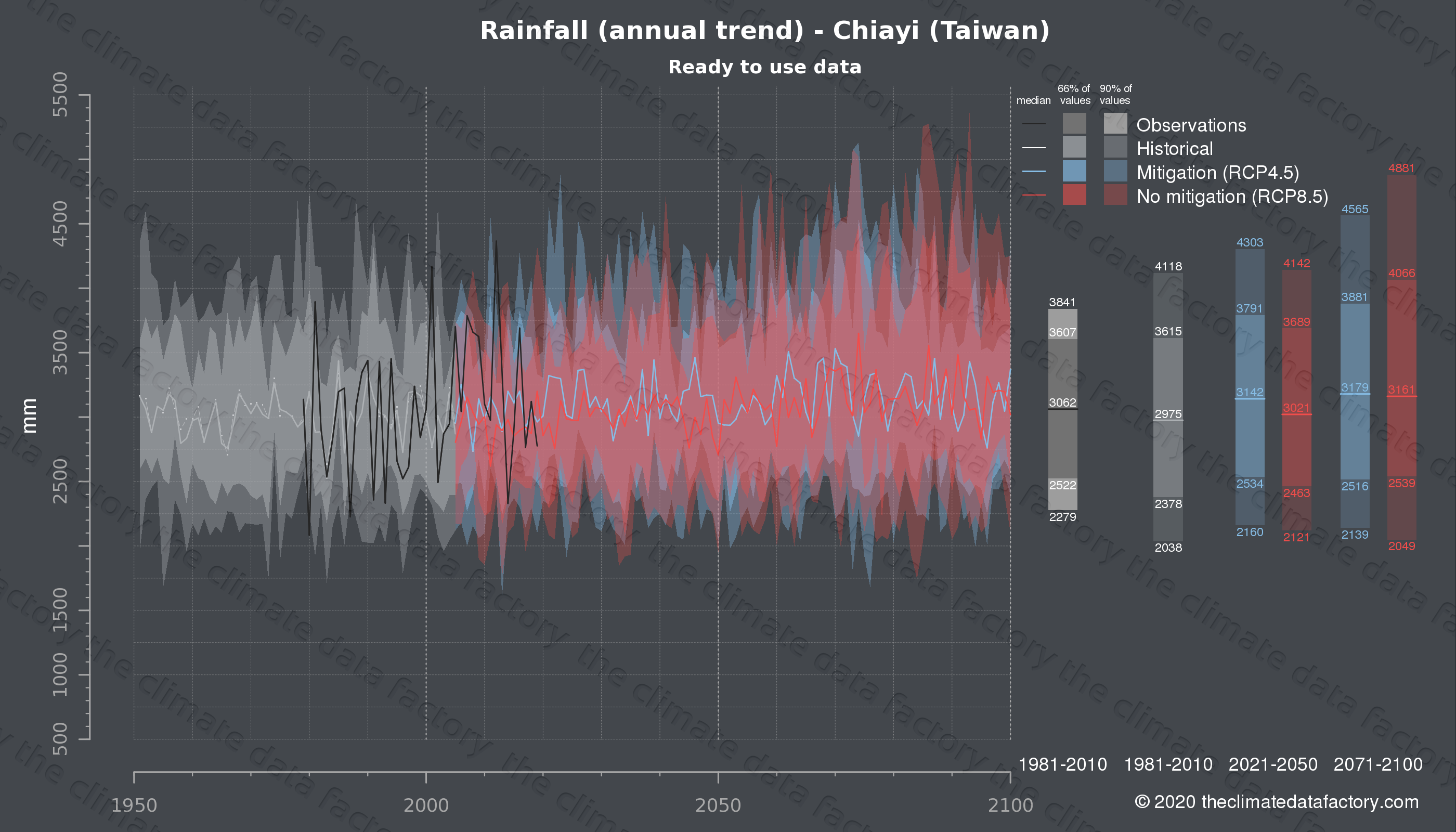Graphic of projected rainfall for Chiayi (Taiwan) under two climate change mitigation policy scenarios (RCP4.5, RCP8.5). Represented climate data are processed (bias-adjusted and quality controlled) data from IPCC models. https://theclimatedatafactory.com