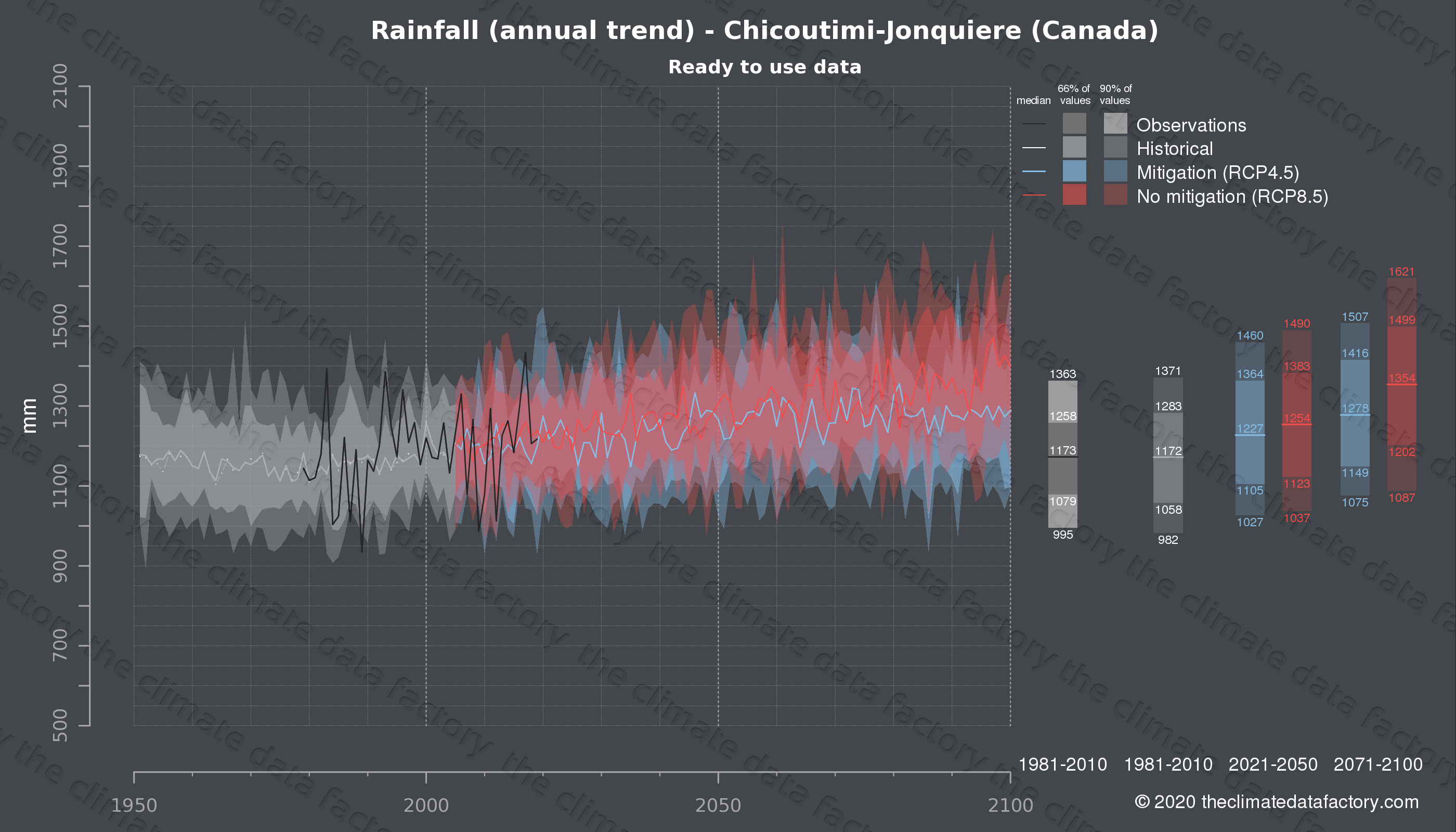 Graphic of projected rainfall for Chicoutimi-Jonquiere (Canada) under two climate change mitigation policy scenarios (RCP4.5, RCP8.5). Represented climate data are processed (bias-adjusted and quality controlled) data from IPCC models. https://theclimatedatafactory.com