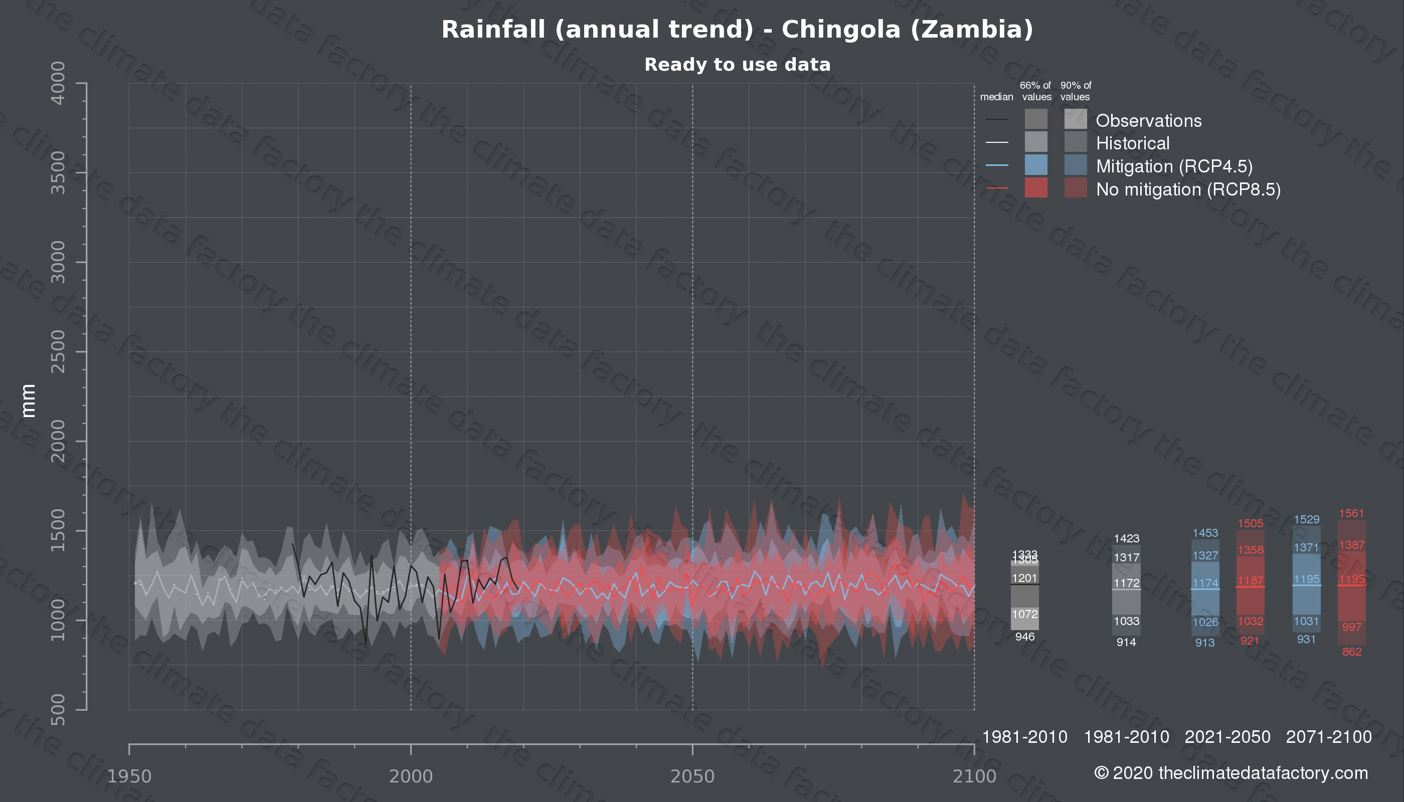 Graphic of projected rainfall for Chingola (Zambia) under two climate change mitigation policy scenarios (RCP4.5, RCP8.5). Represented climate data are processed (bias-adjusted and quality controlled) data from IPCC models. https://theclimatedatafactory.com