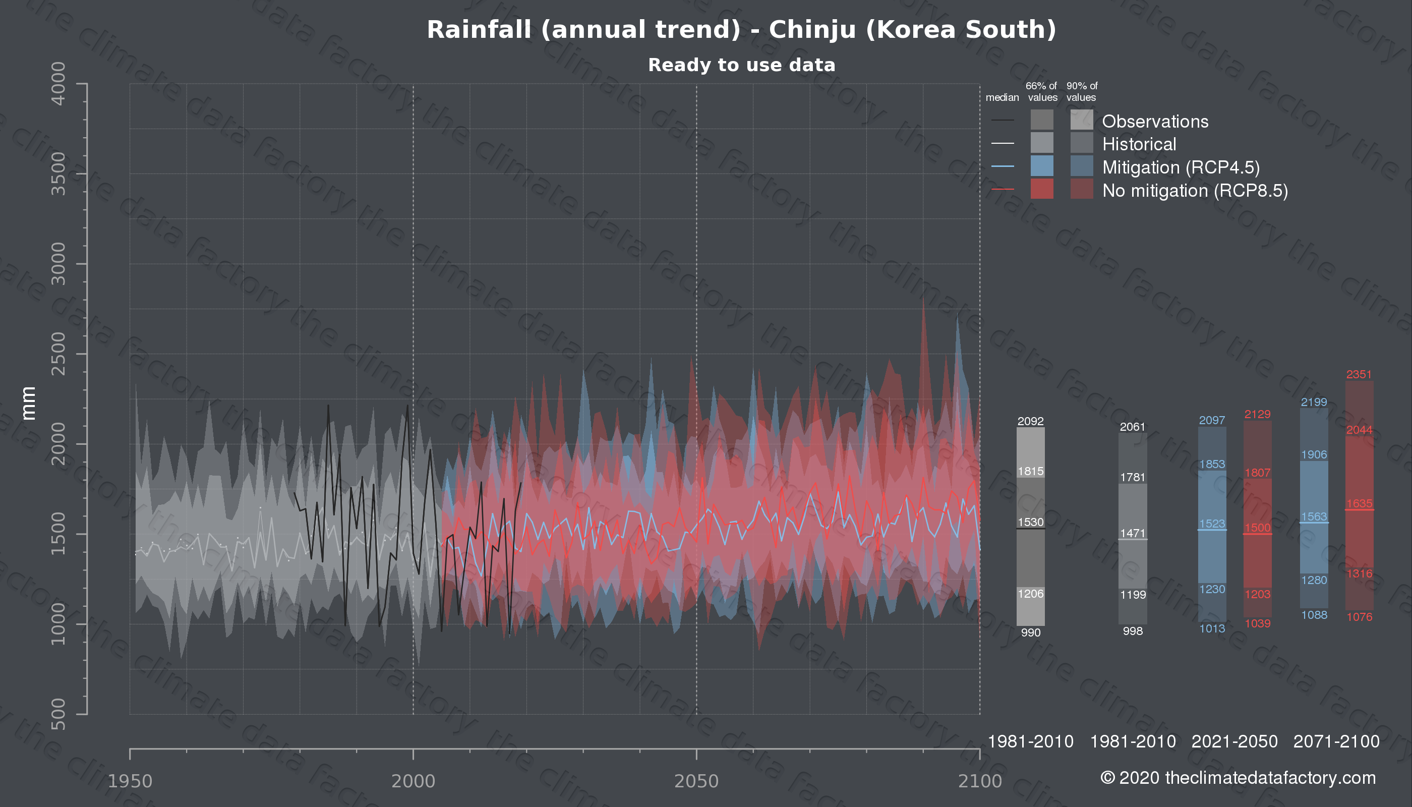 Graphic of projected rainfall for Chinju (South Korea) under two climate change mitigation policy scenarios (RCP4.5, RCP8.5). Represented climate data are processed (bias-adjusted and quality controlled) data from IPCC models. https://theclimatedatafactory.com