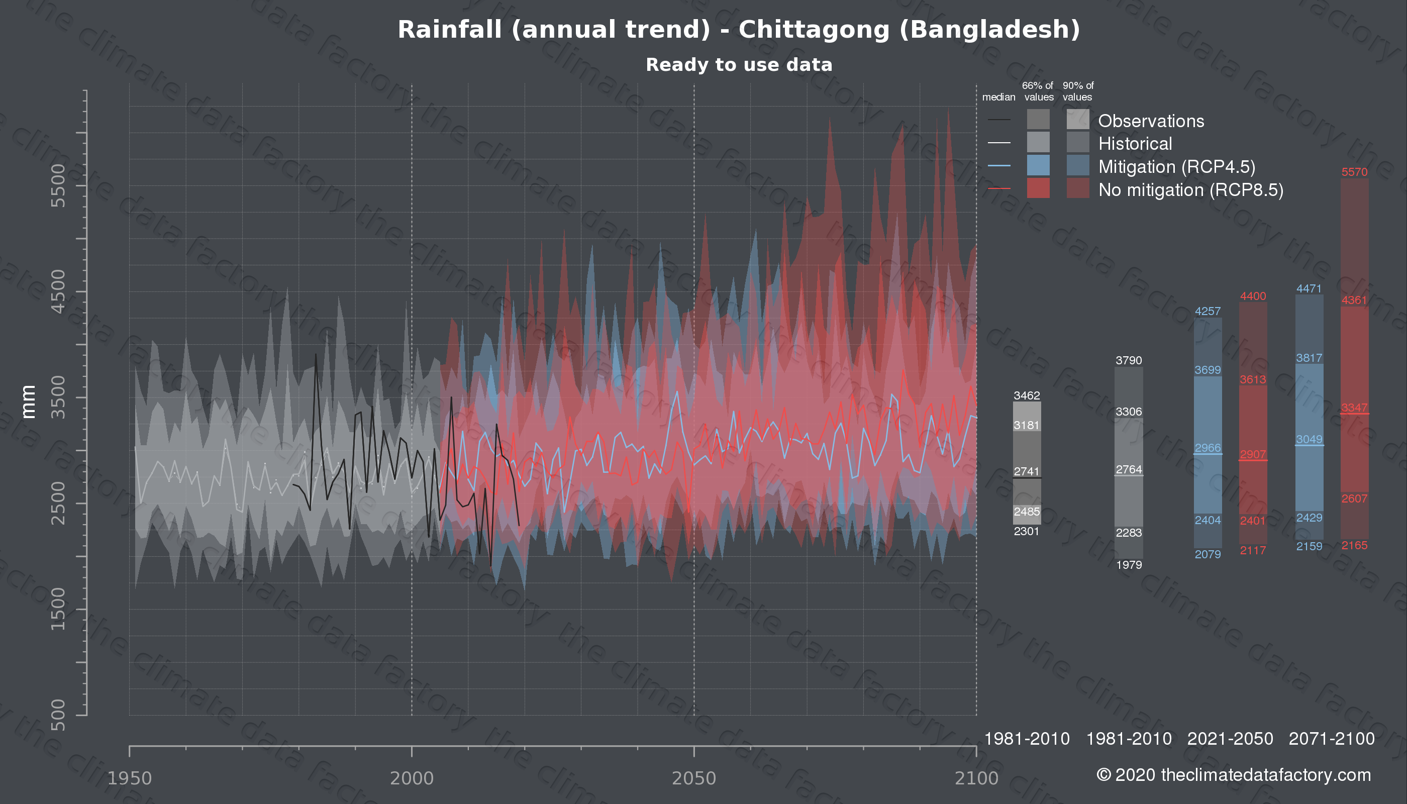 Graphic of projected rainfall for Chittagong (Bangladesh) under two climate change mitigation policy scenarios (RCP4.5, RCP8.5). Represented climate data are processed (bias-adjusted and quality controlled) data from IPCC models. https://theclimatedatafactory.com