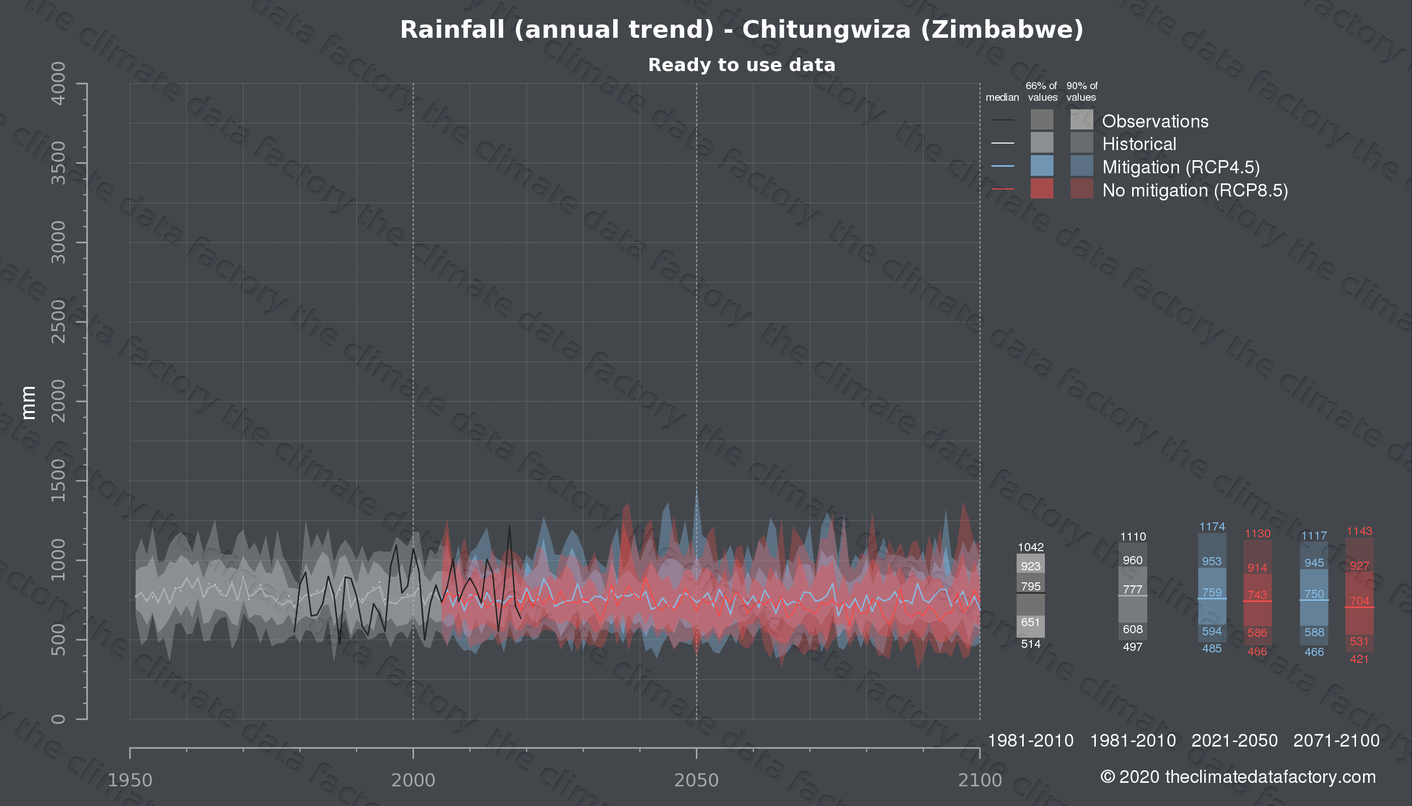 Graphic of projected rainfall for Chitungwiza (Zimbabwe) under two climate change mitigation policy scenarios (RCP4.5, RCP8.5). Represented climate data are processed (bias-adjusted and quality controlled) data from IPCC models. https://theclimatedatafactory.com