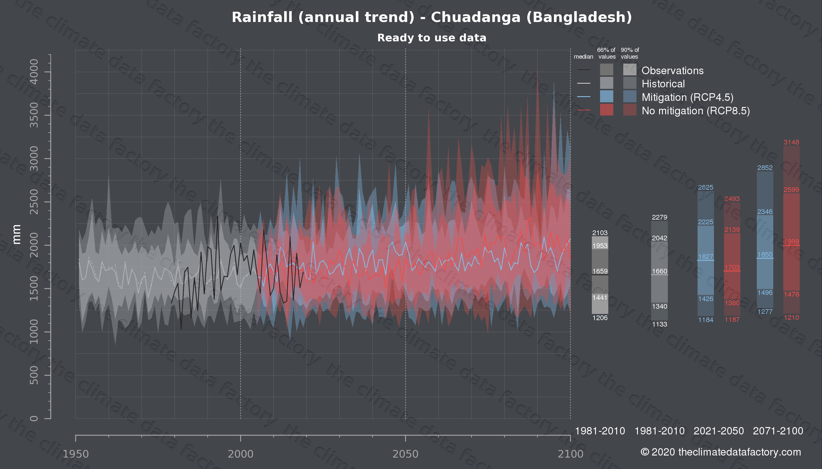 Graphic of projected rainfall for Chuadanga (Bangladesh) under two climate change mitigation policy scenarios (RCP4.5, RCP8.5). Represented climate data are processed (bias-adjusted and quality controlled) data from IPCC models. https://theclimatedatafactory.com