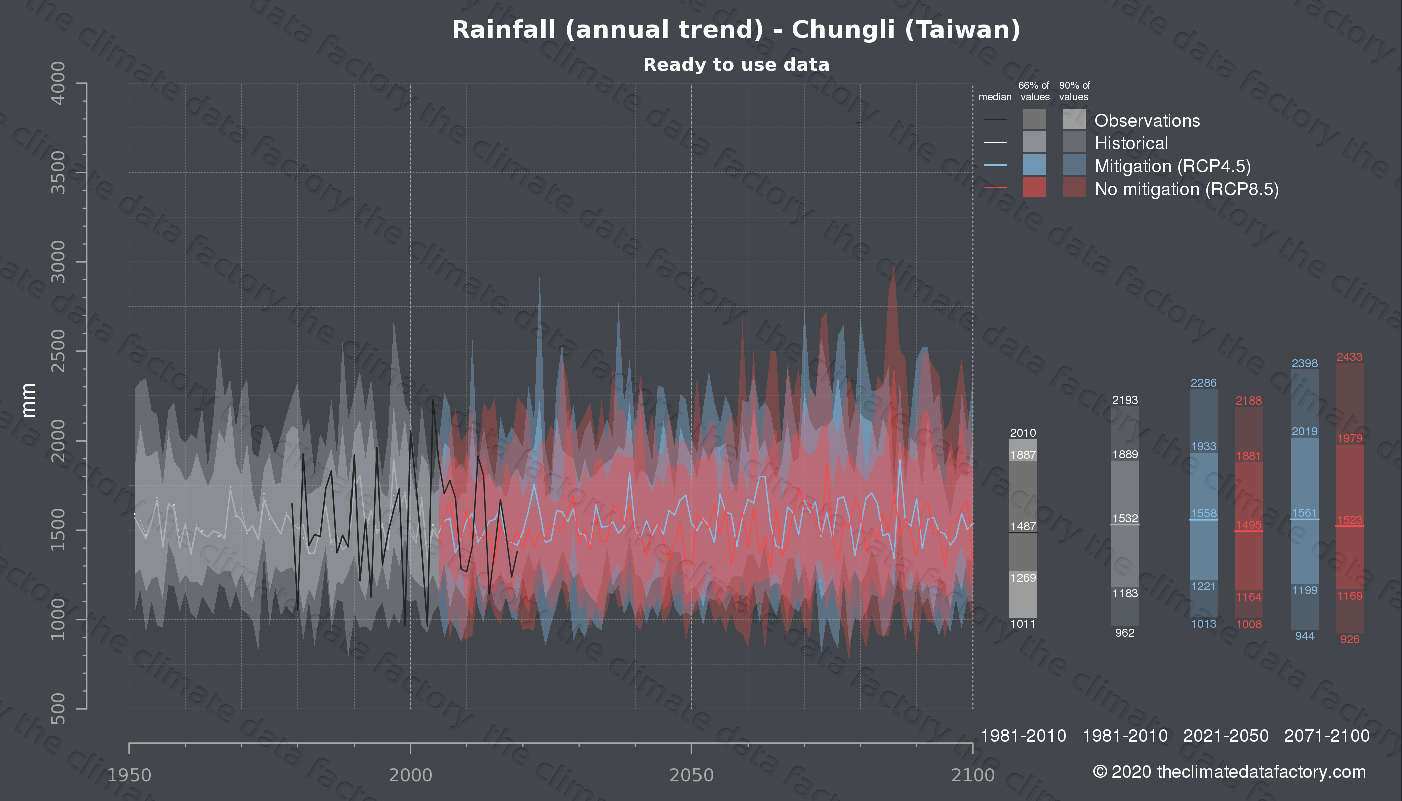 Graphic of projected rainfall for Chungli (Taiwan) under two climate change mitigation policy scenarios (RCP4.5, RCP8.5). Represented climate data are processed (bias-adjusted and quality controlled) data from IPCC models. https://theclimatedatafactory.com