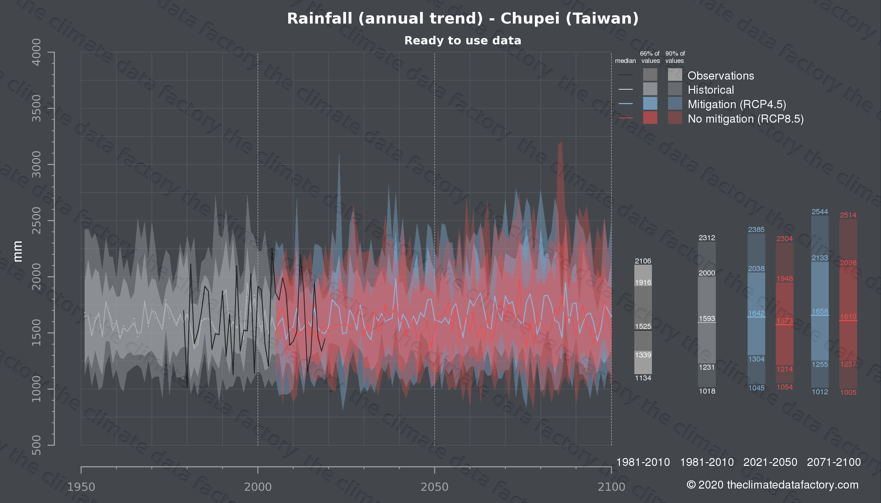 Graphic of projected rainfall for Chupei (Taiwan) under two climate change mitigation policy scenarios (RCP4.5, RCP8.5). Represented climate data are processed (bias-adjusted and quality controlled) data from IPCC models. https://theclimatedatafactory.com