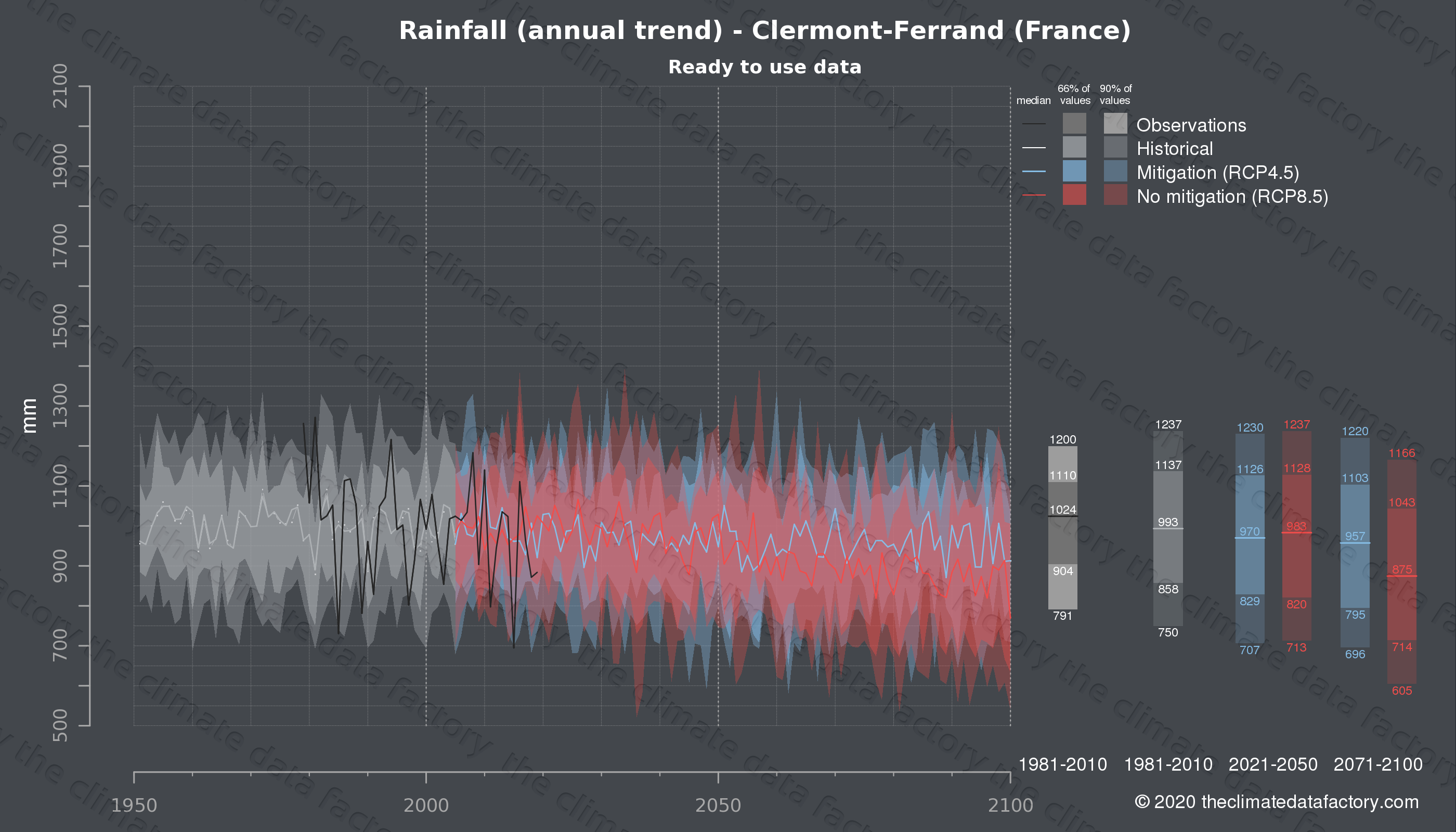 Graphic of projected rainfall for Clermont-Ferrand (France) under two climate change mitigation policy scenarios (RCP4.5, RCP8.5). Represented climate data are processed (bias-adjusted and quality controlled) data from IPCC models. https://theclimatedatafactory.com