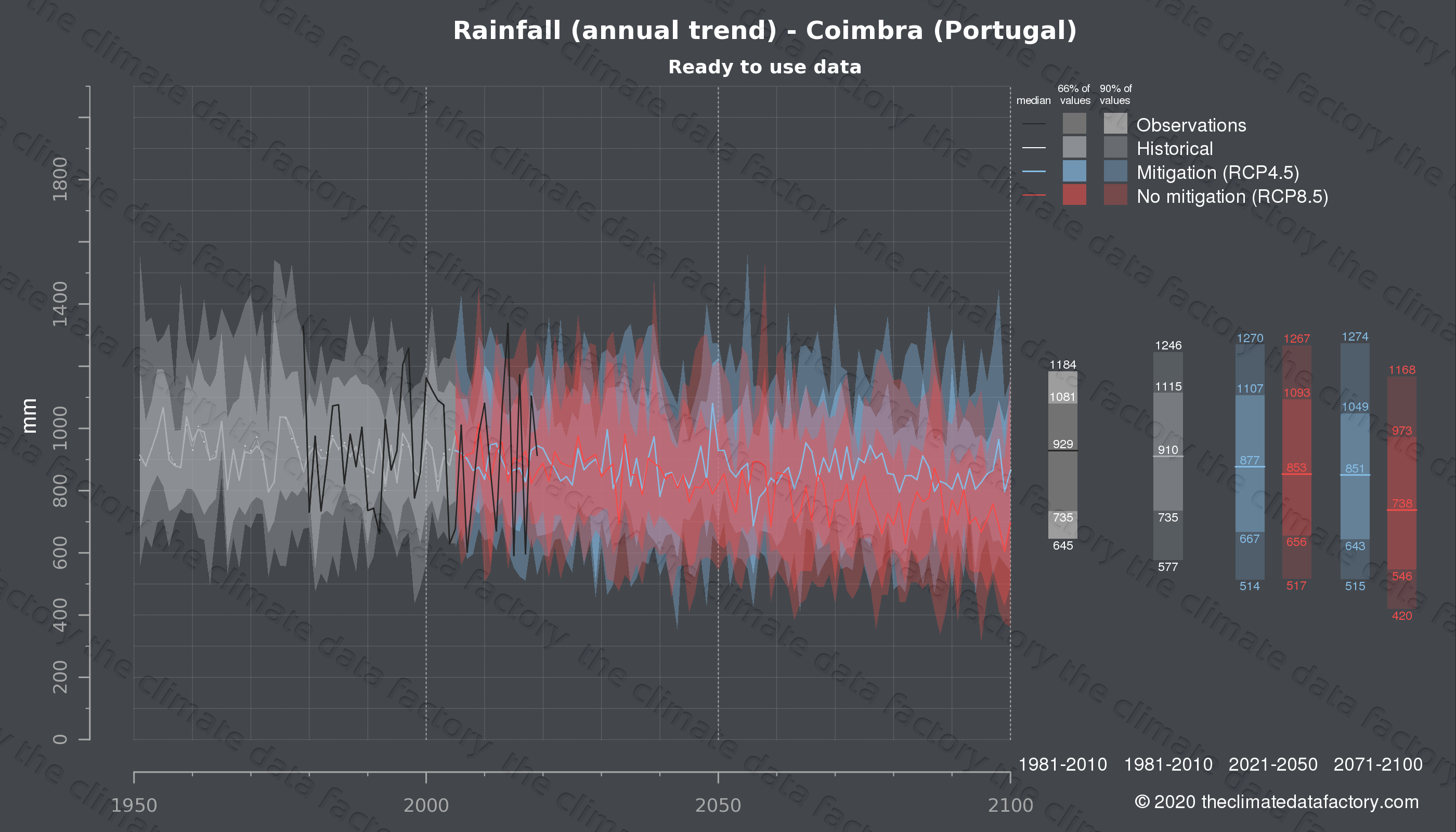 Graphic of projected rainfall for Coimbra (Portugal) under two climate change mitigation policy scenarios (RCP4.5, RCP8.5). Represented climate data are processed (bias-adjusted and quality controlled) data from IPCC models. https://theclimatedatafactory.com