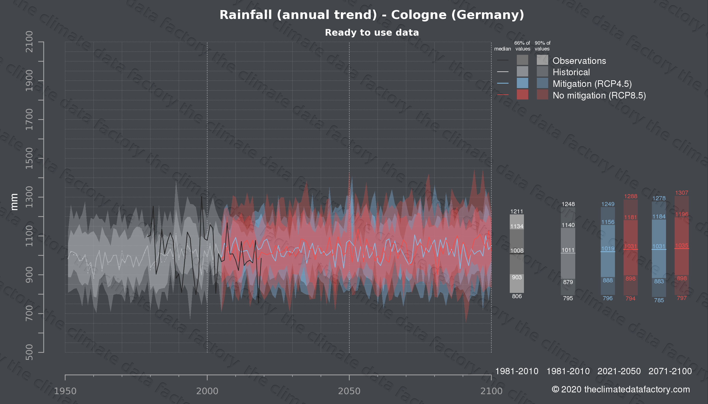 Graphic of projected rainfall for Cologne (Germany) under two climate change mitigation policy scenarios (RCP4.5, RCP8.5). Represented climate data are processed (bias-adjusted and quality controlled) data from IPCC models. https://theclimatedatafactory.com