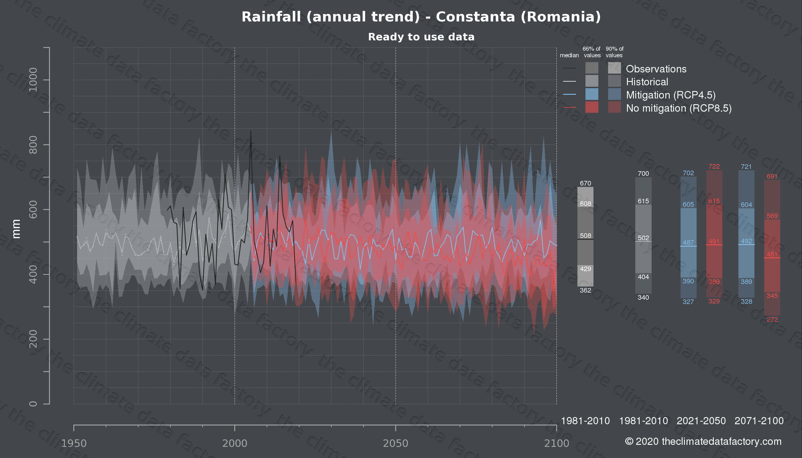 Graphic of projected rainfall for Constanta (Romania) under two climate change mitigation policy scenarios (RCP4.5, RCP8.5). Represented climate data are processed (bias-adjusted and quality controlled) data from IPCC models. https://theclimatedatafactory.com