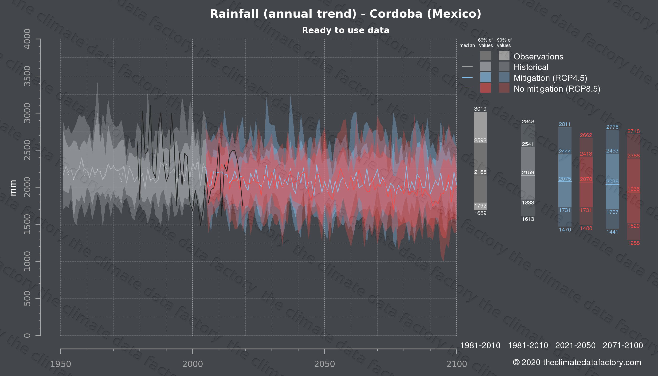 Graphic of projected rainfall for Cordoba (Mexico) under two climate change mitigation policy scenarios (RCP4.5, RCP8.5). Represented climate data are processed (bias-adjusted and quality controlled) data from IPCC models. https://theclimatedatafactory.com