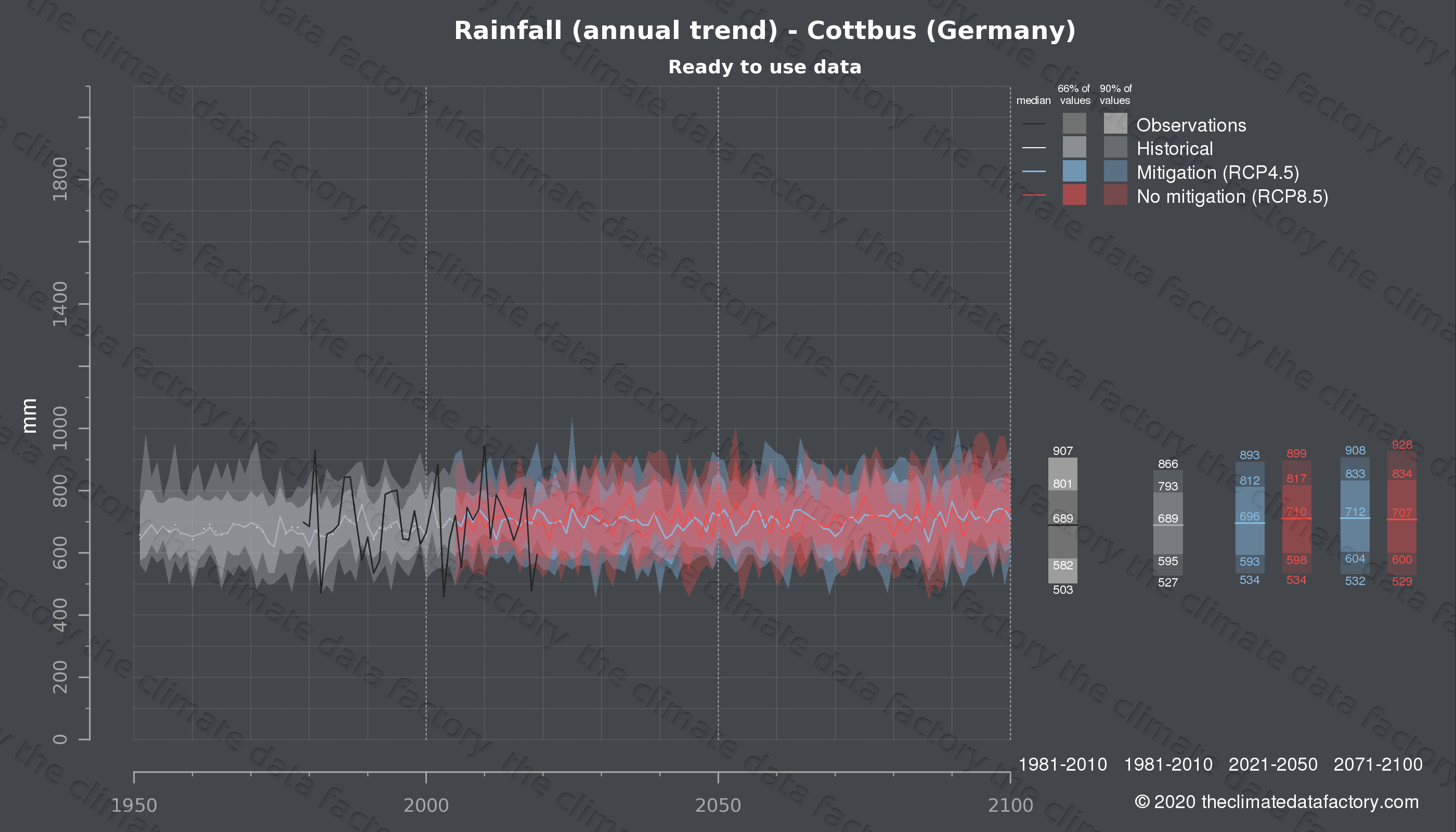 Graphic of projected rainfall for Cottbus (Germany) under two climate change mitigation policy scenarios (RCP4.5, RCP8.5). Represented climate data are processed (bias-adjusted and quality controlled) data from IPCC models. https://theclimatedatafactory.com