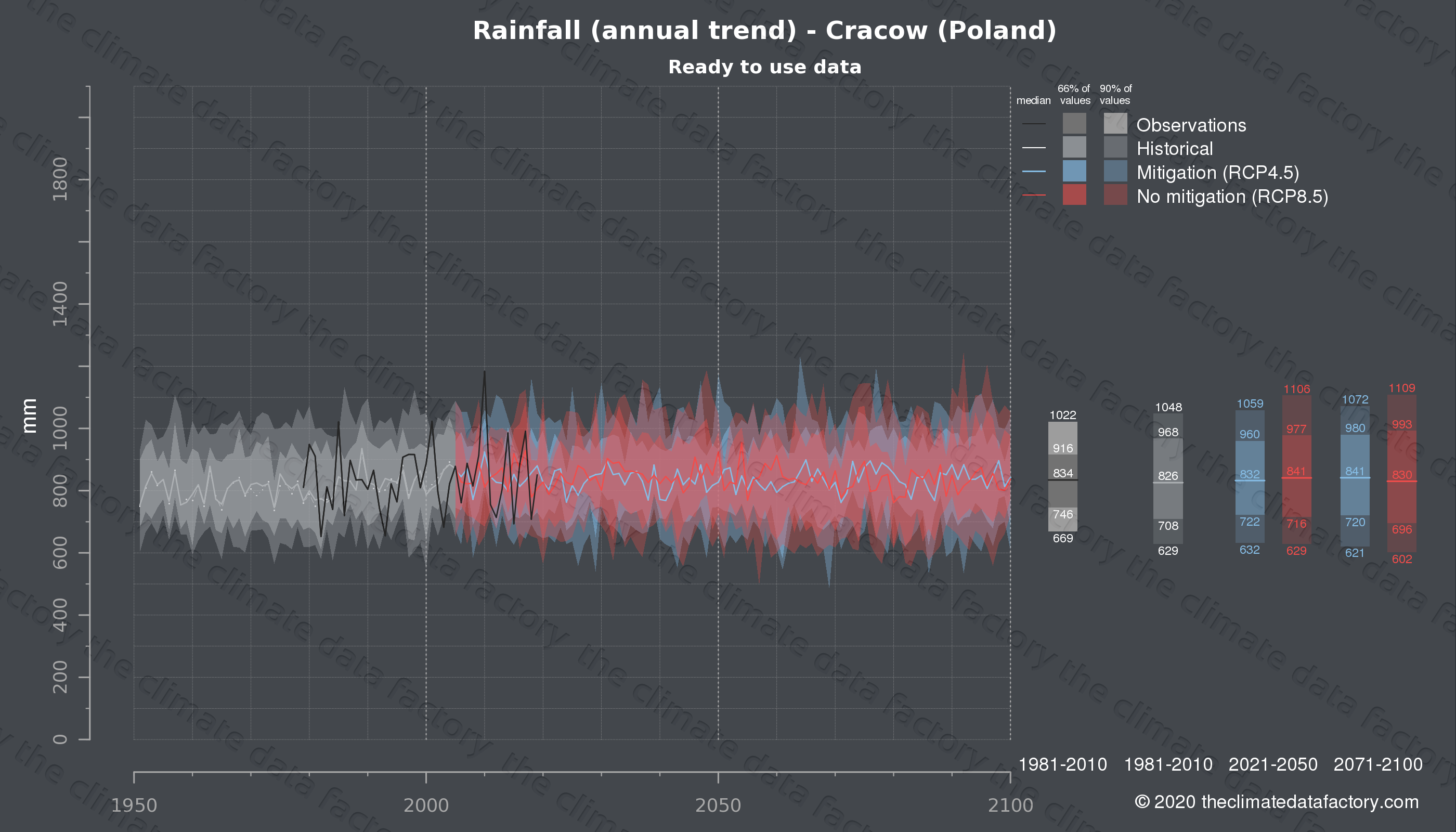 Graphic of projected rainfall for Cracow (Poland) under two climate change mitigation policy scenarios (RCP4.5, RCP8.5). Represented climate data are processed (bias-adjusted and quality controlled) data from IPCC models. https://theclimatedatafactory.com