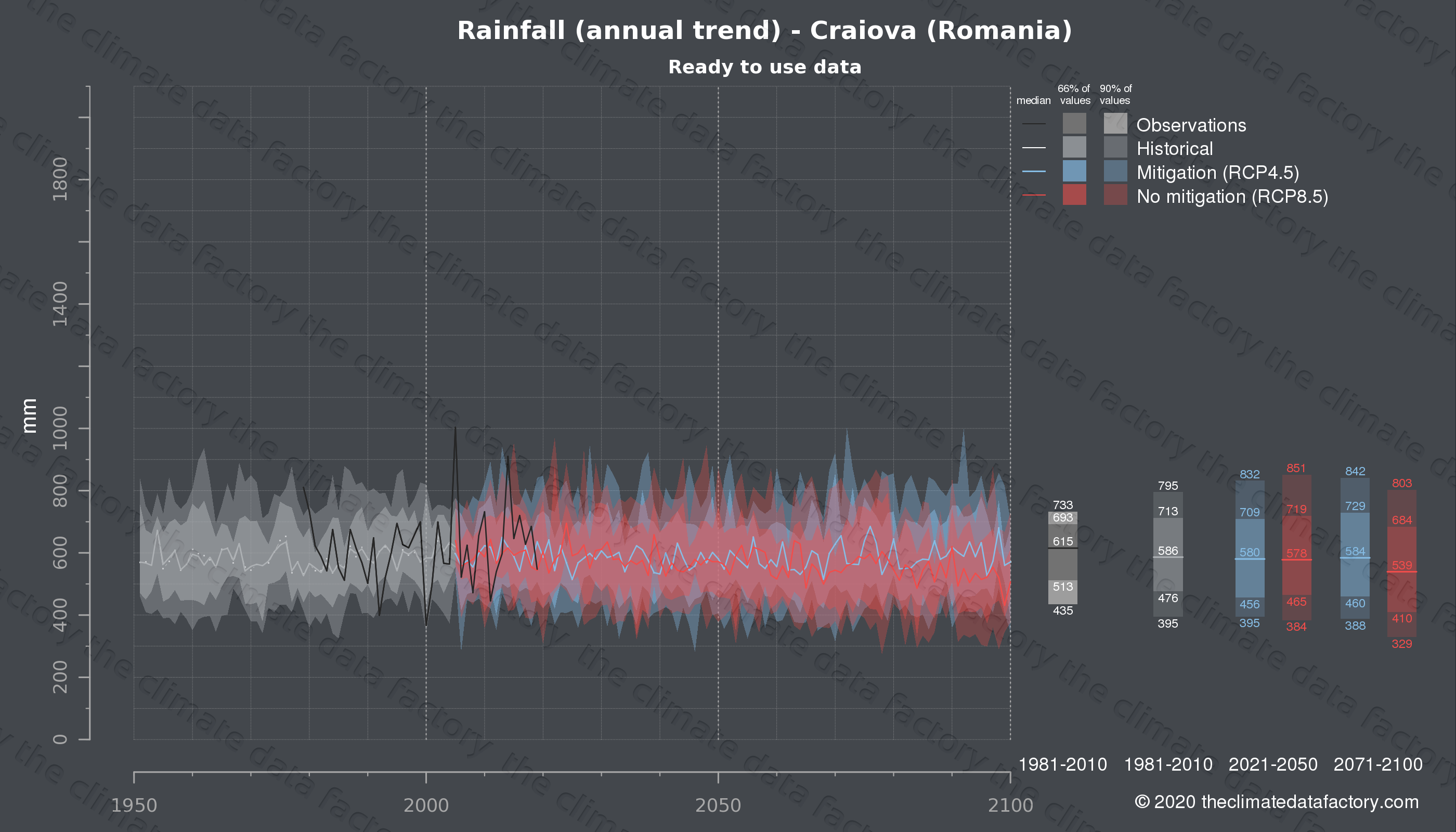 Graphic of projected rainfall for Craiova (Romania) under two climate change mitigation policy scenarios (RCP4.5, RCP8.5). Represented climate data are processed (bias-adjusted and quality controlled) data from IPCC models. https://theclimatedatafactory.com