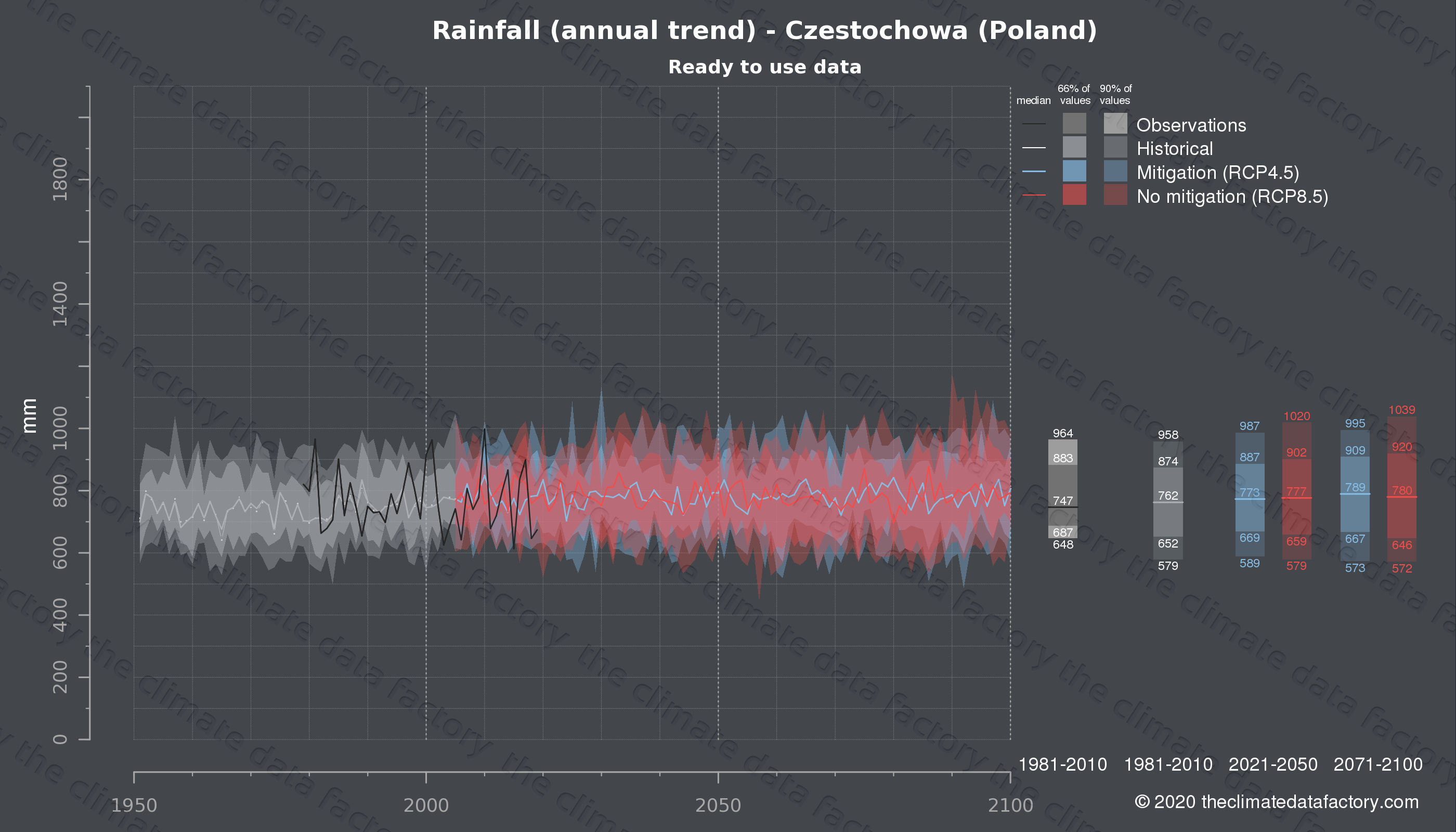 Graphic of projected rainfall for Czestochowa (Poland) under two climate change mitigation policy scenarios (RCP4.5, RCP8.5). Represented climate data are processed (bias-adjusted and quality controlled) data from IPCC models. https://theclimatedatafactory.com