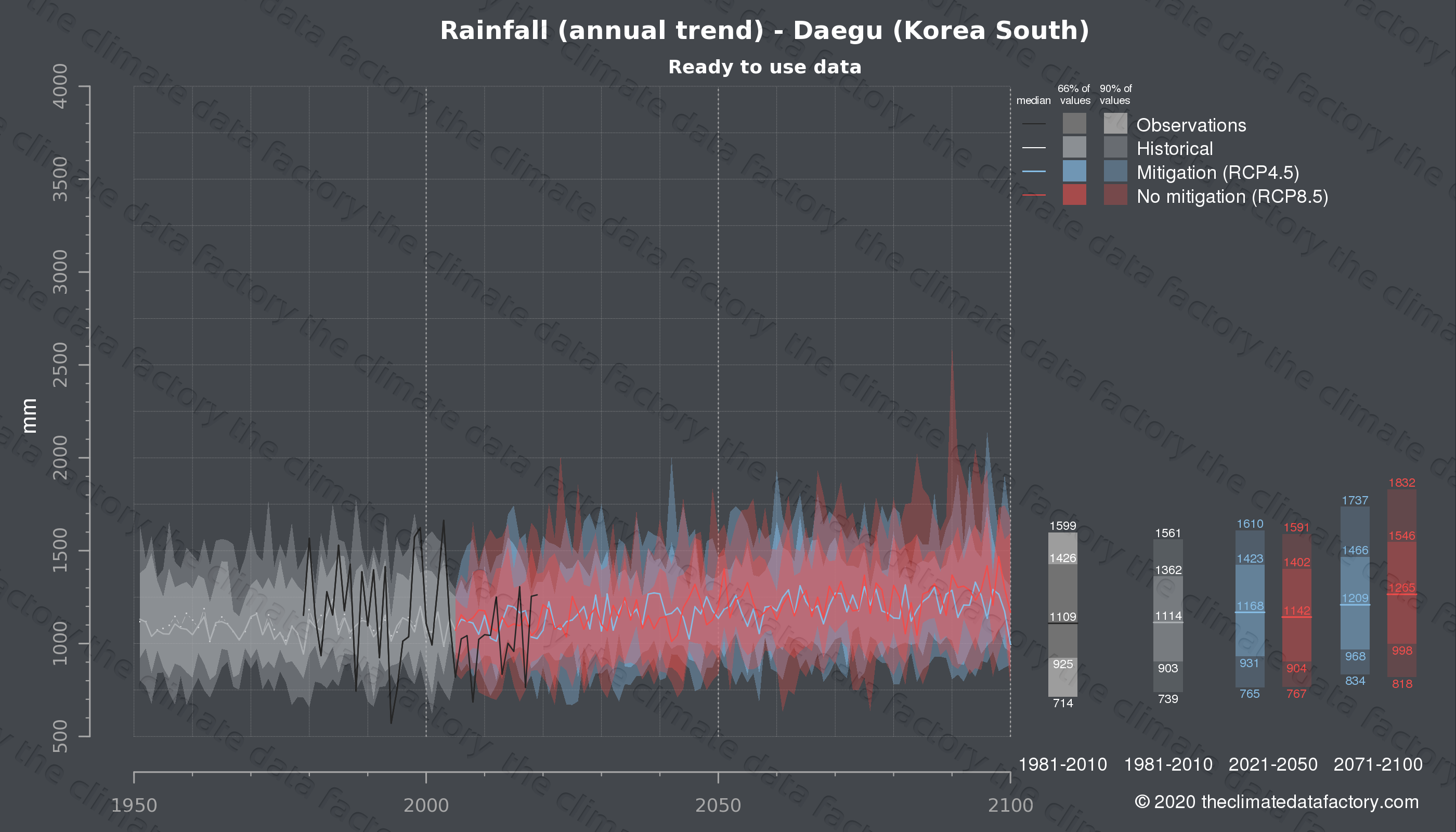 Graphic of projected rainfall for Daegu (South Korea) under two climate change mitigation policy scenarios (RCP4.5, RCP8.5). Represented climate data are processed (bias-adjusted and quality controlled) data from IPCC models. https://theclimatedatafactory.com