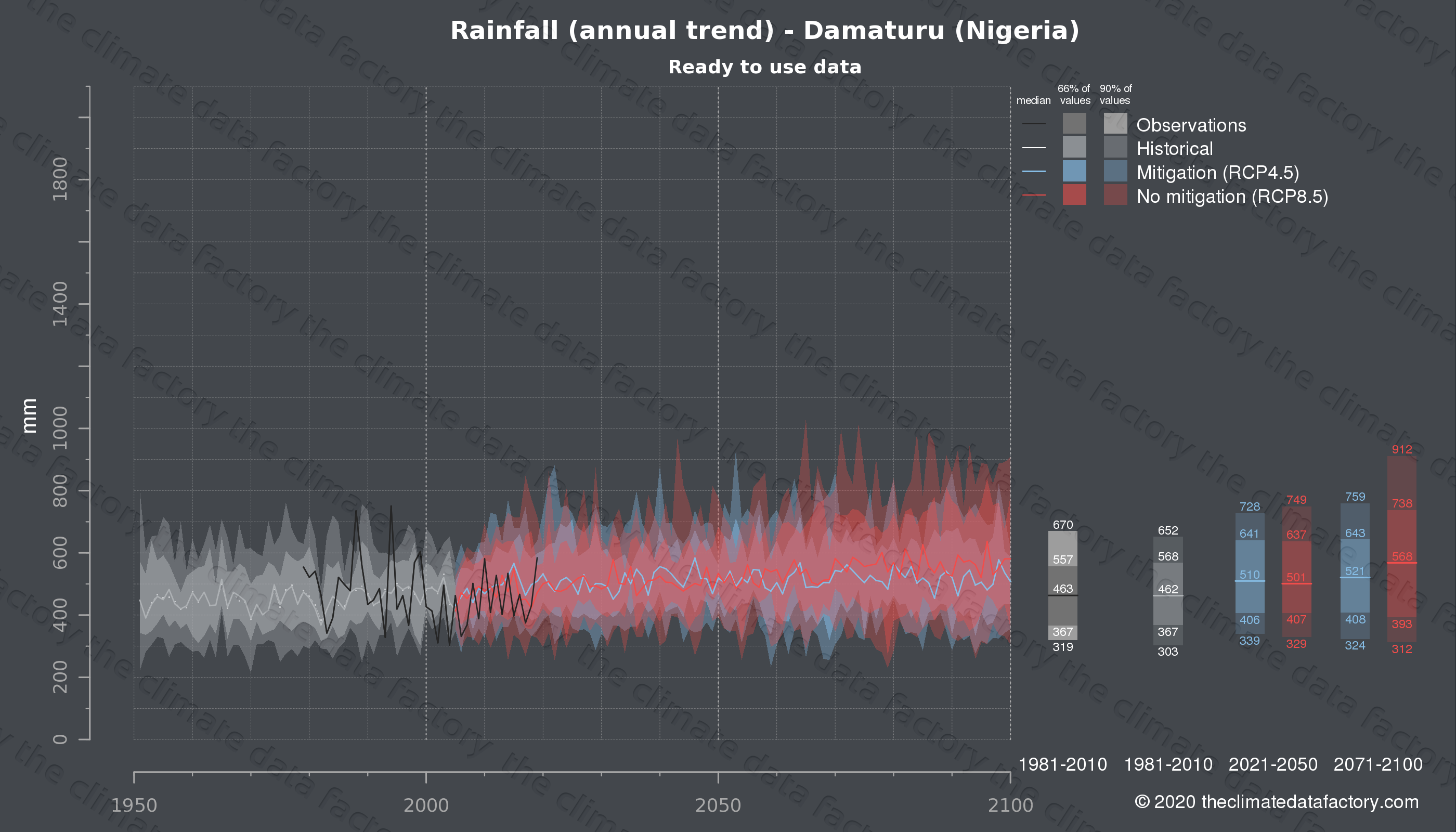 Graphic of projected rainfall for Damaturu (Nigeria) under two climate change mitigation policy scenarios (RCP4.5, RCP8.5). Represented climate data are processed (bias-adjusted and quality controlled) data from IPCC models. https://theclimatedatafactory.com